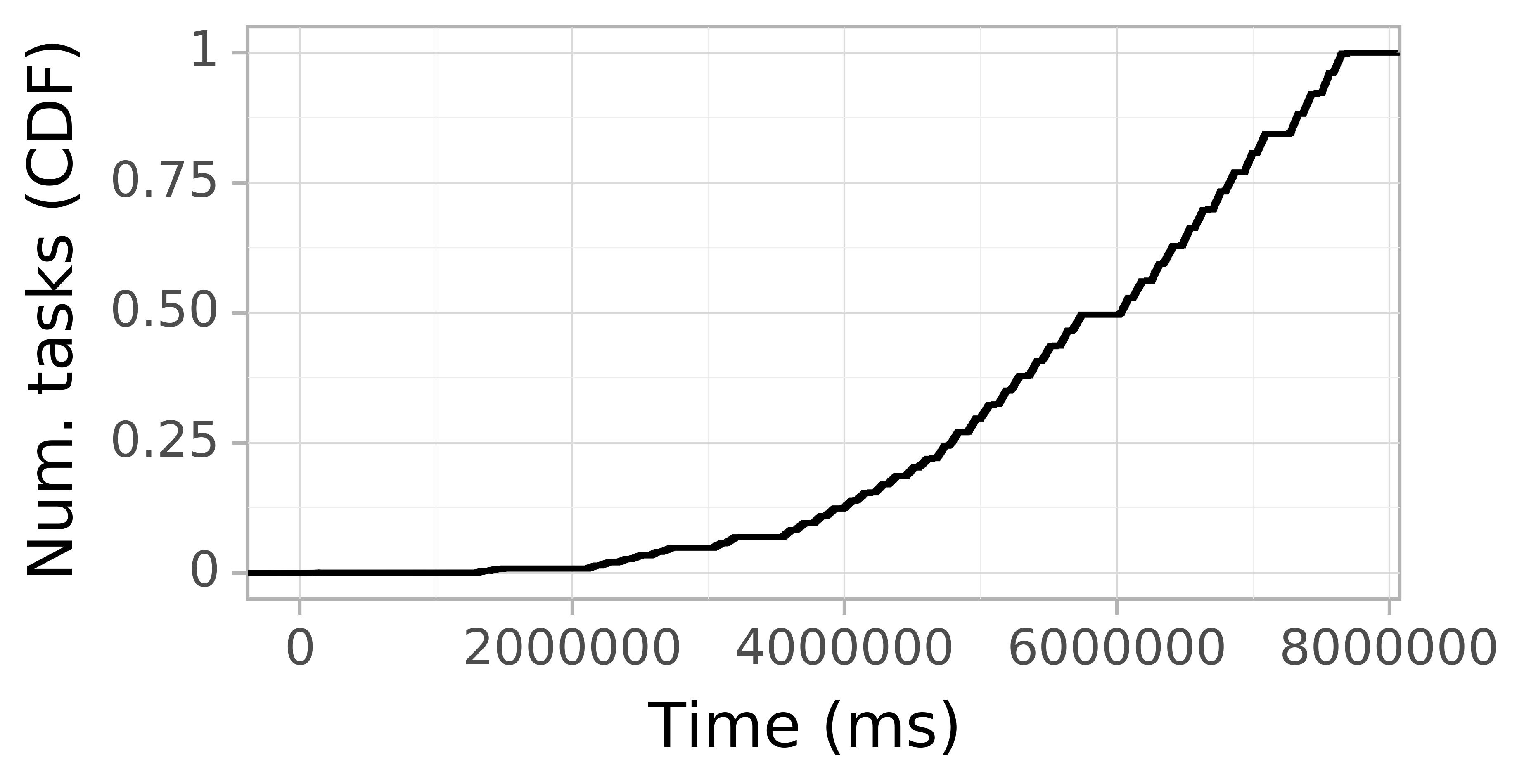 Task arrival CDF graph for the askalon-new_ee25 trace.