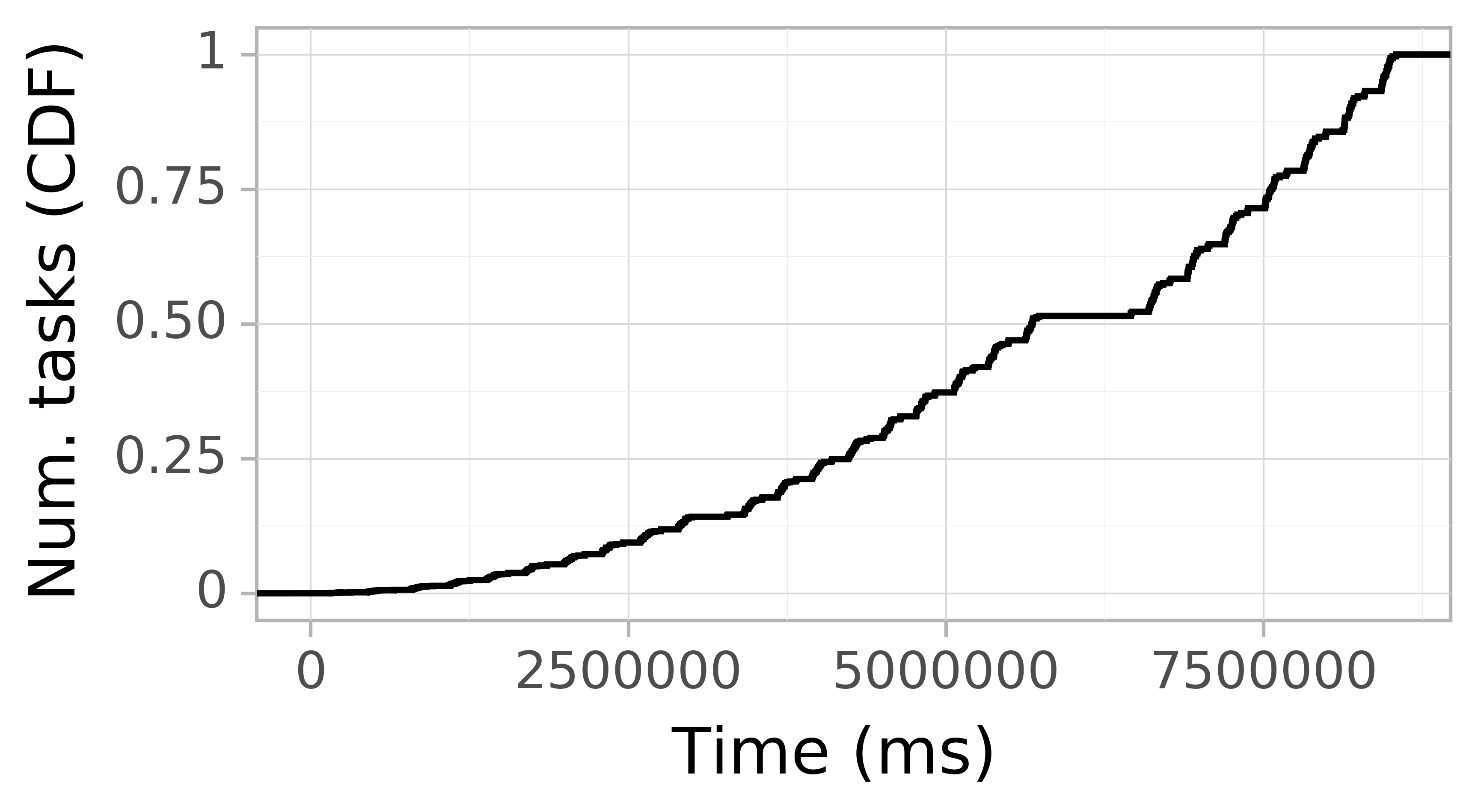Task arrival CDF graph for the askalon-new_ee29 trace.