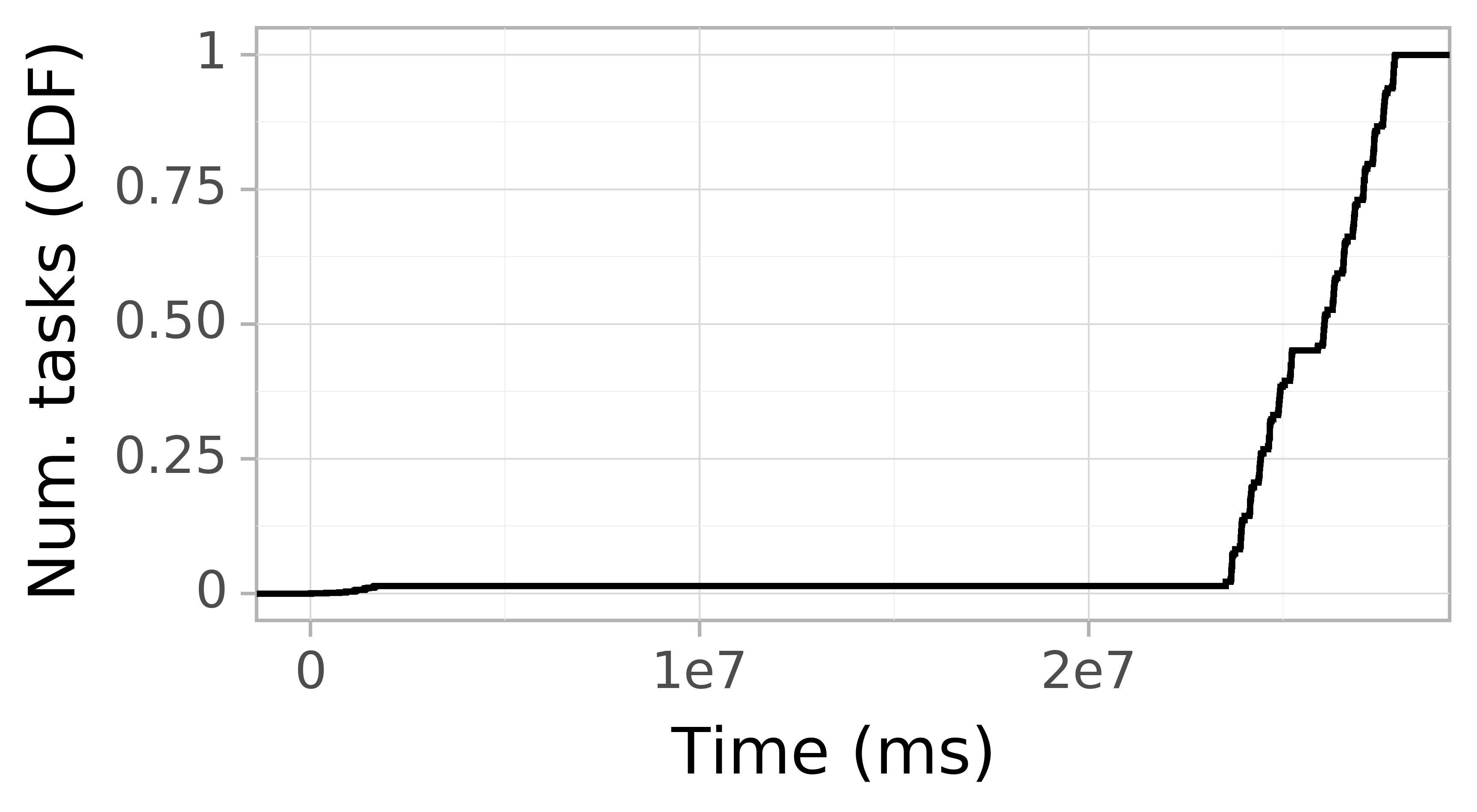 Task arrival CDF graph for the askalon-new_ee36 trace.