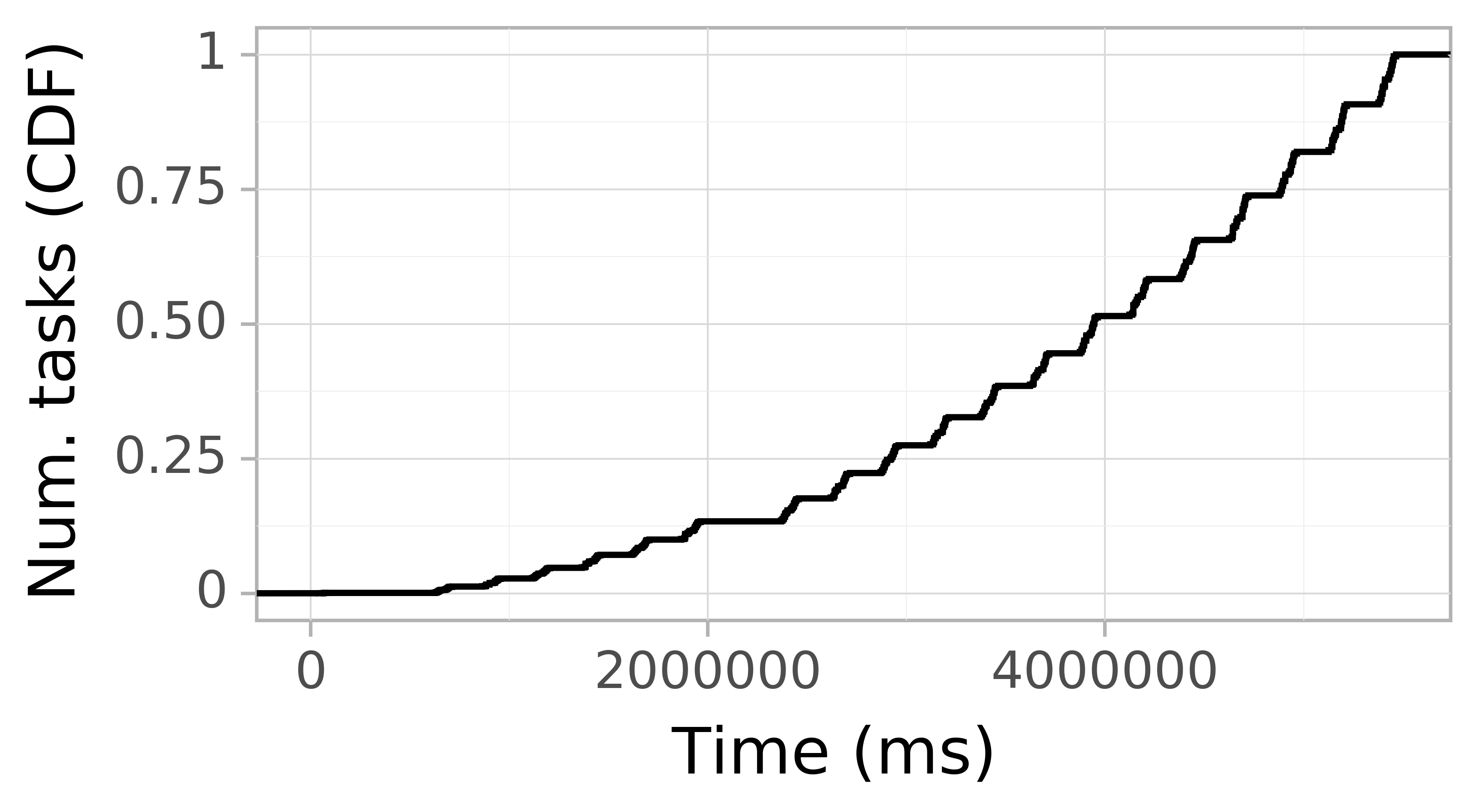 Task arrival CDF graph for the askalon-new_ee40 trace.