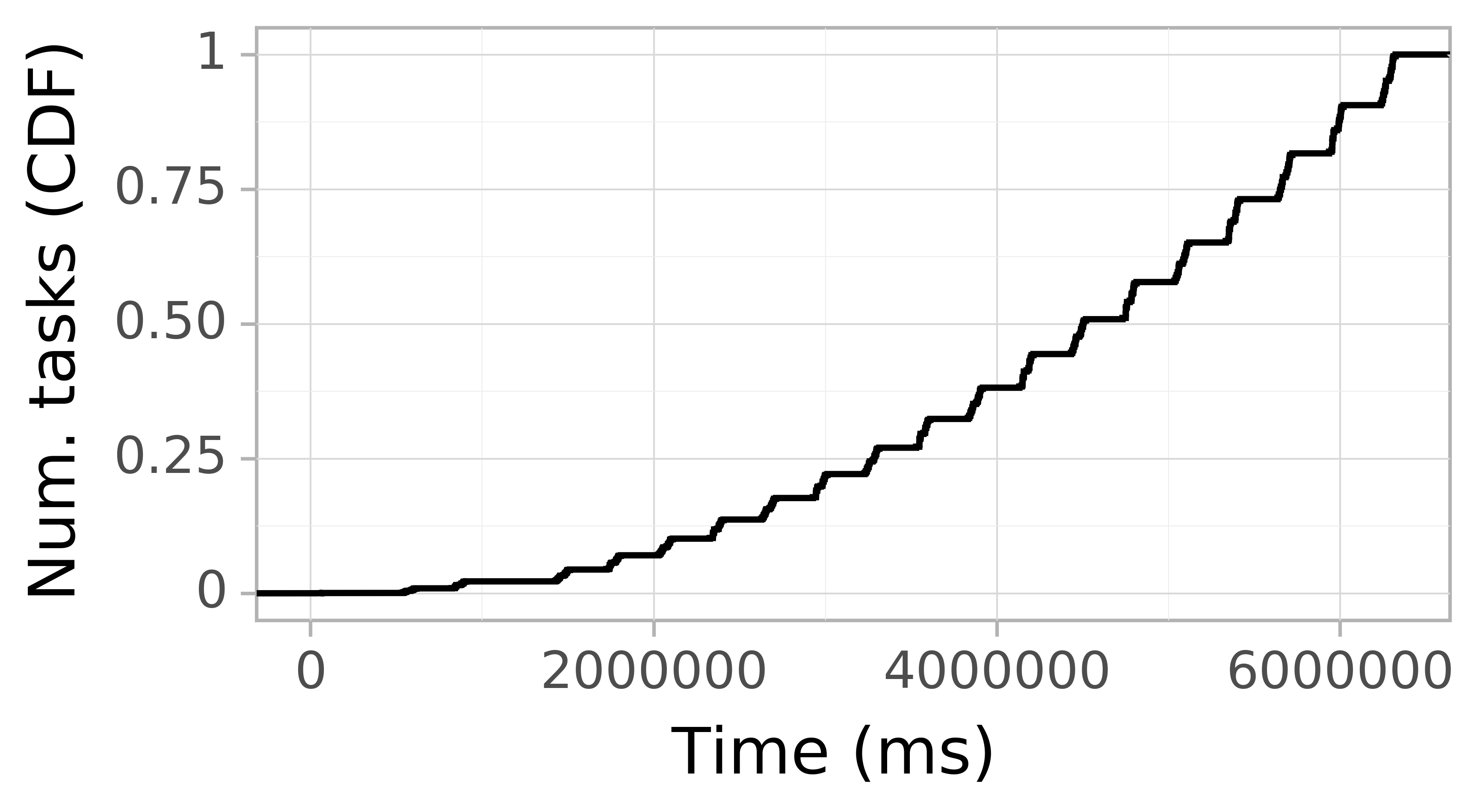 Task arrival CDF graph for the askalon-new_ee44 trace.