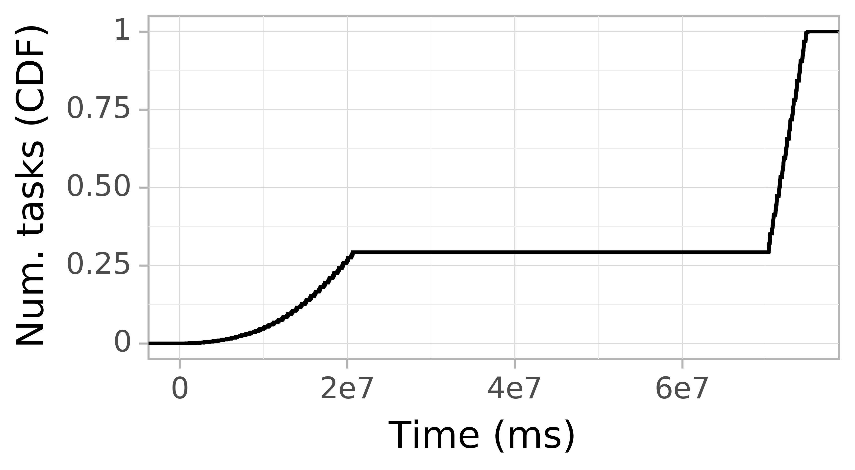 Task arrival CDF graph for the askalon-new_ee52 trace.