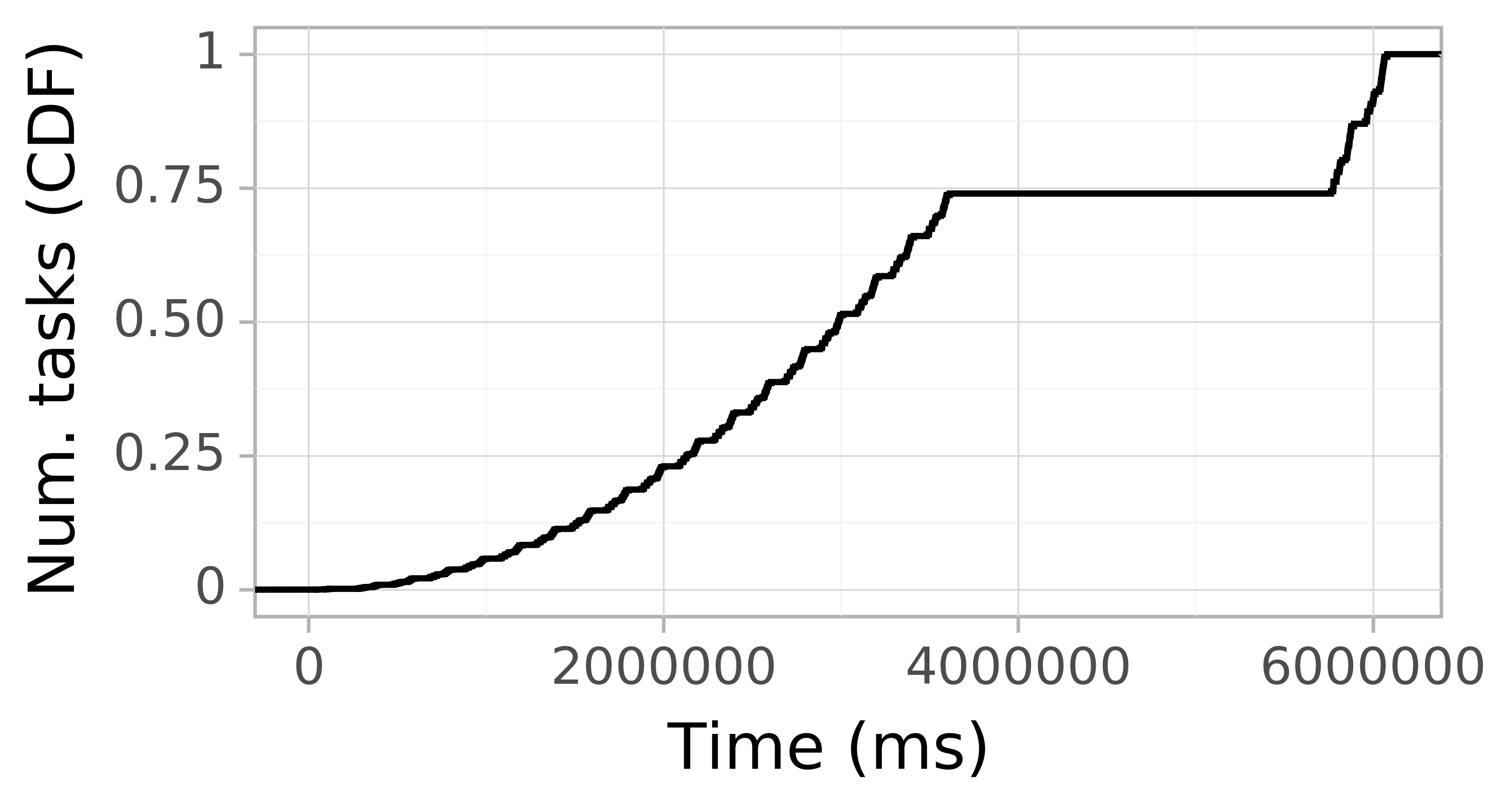 Task arrival CDF graph for the askalon-new_ee8 trace.