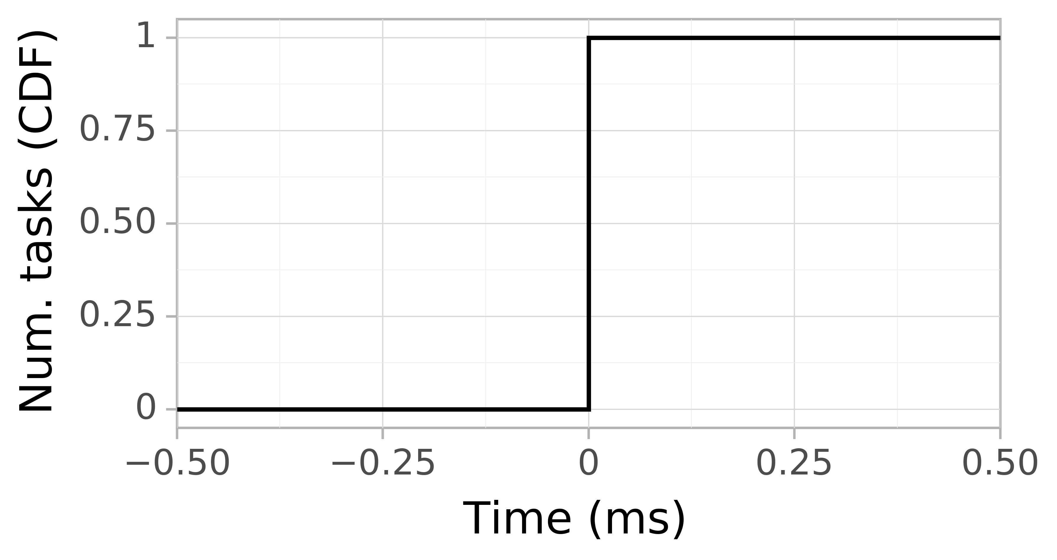 Task arrival CDF graph for the workflowhub_epigenomics_dataset-hep_grid5000_schema-0-2_epigenomics-hep-g5k-run001 trace.