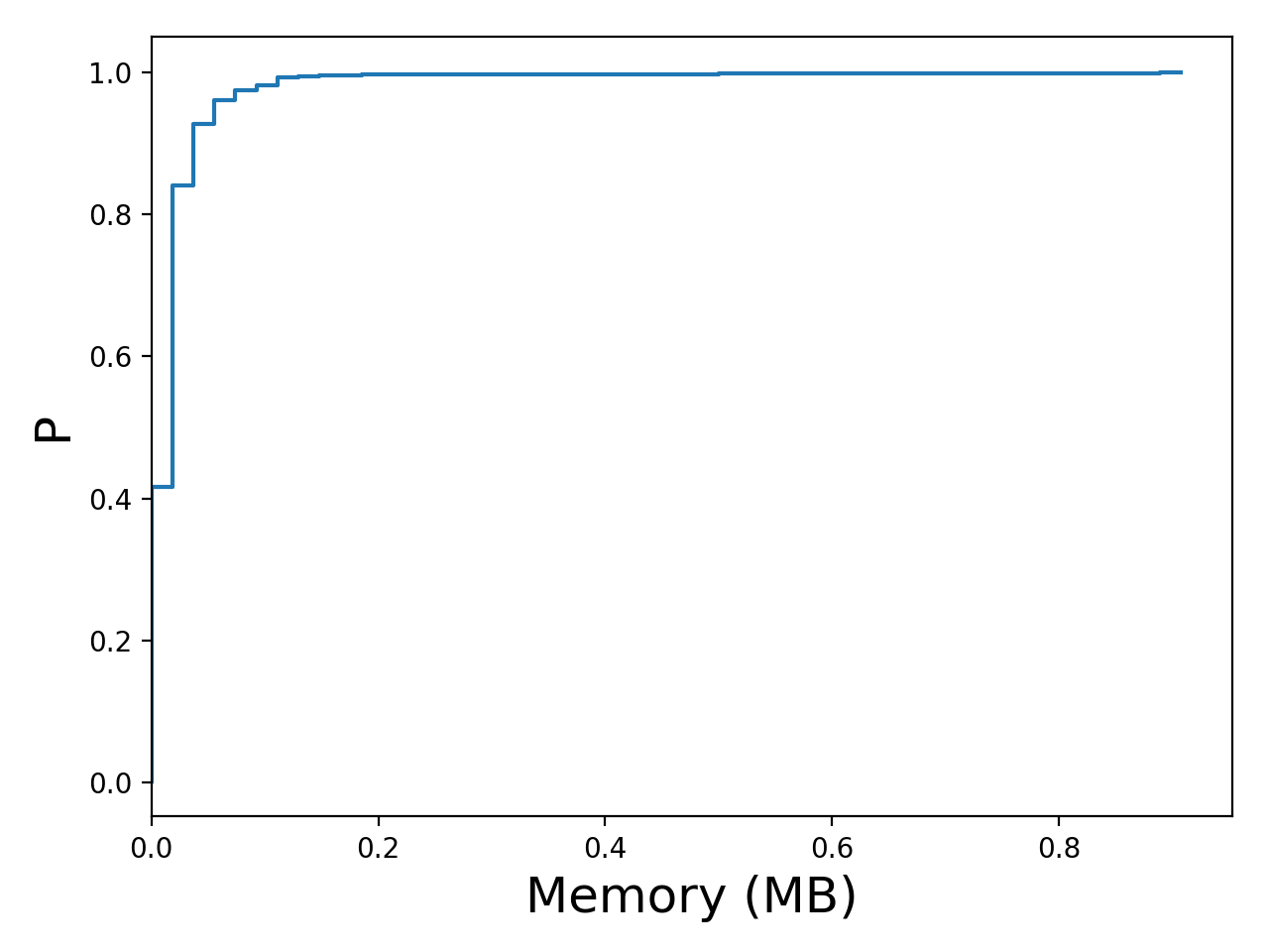 Task memory consumption graph for the Google trace.