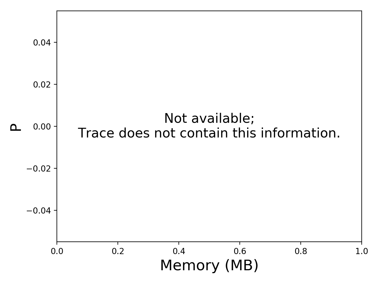 Task memory consumption graph for the Pegasus_P5 trace.