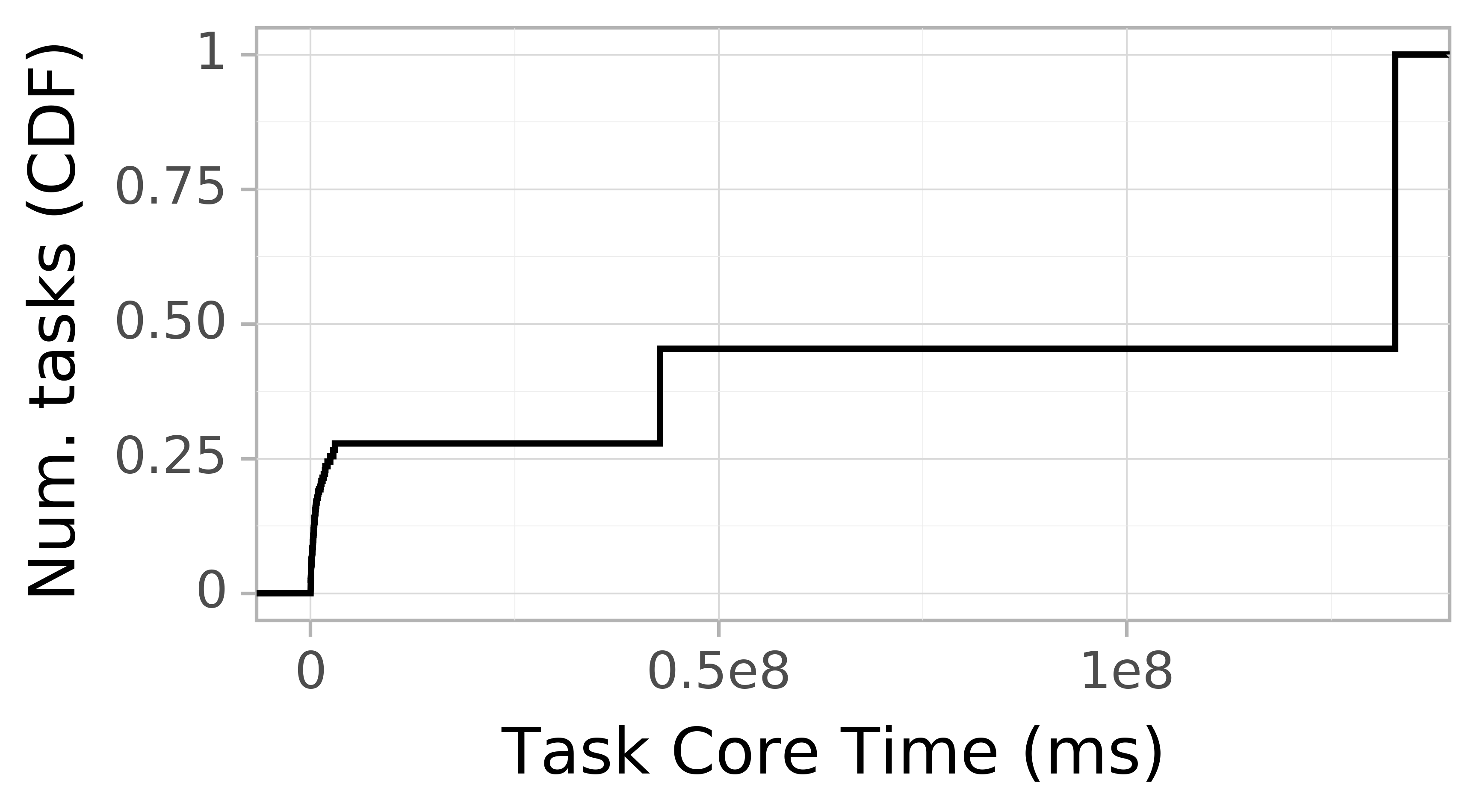 task resource time CDF graph for the Google trace.