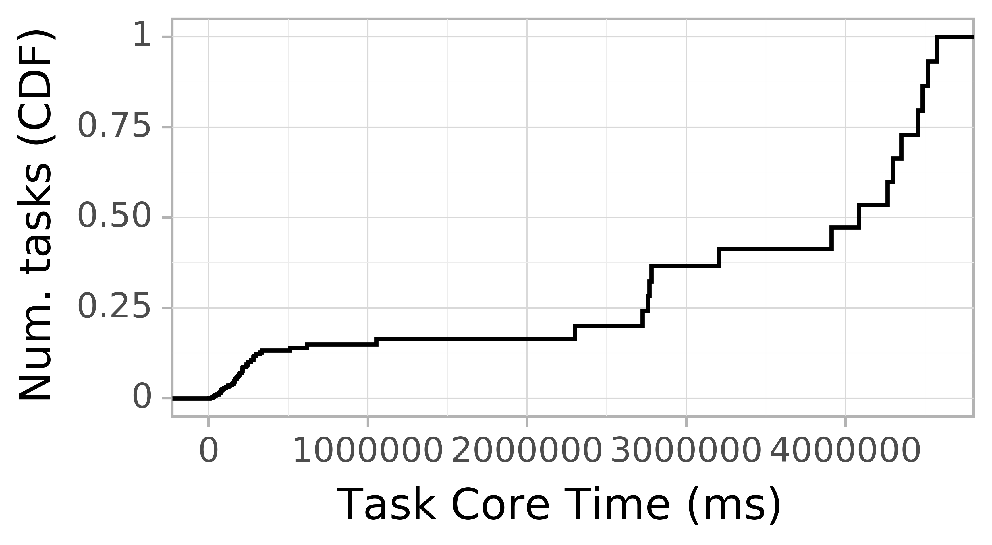 task resource time CDF graph for the Pegasus_P5 trace.