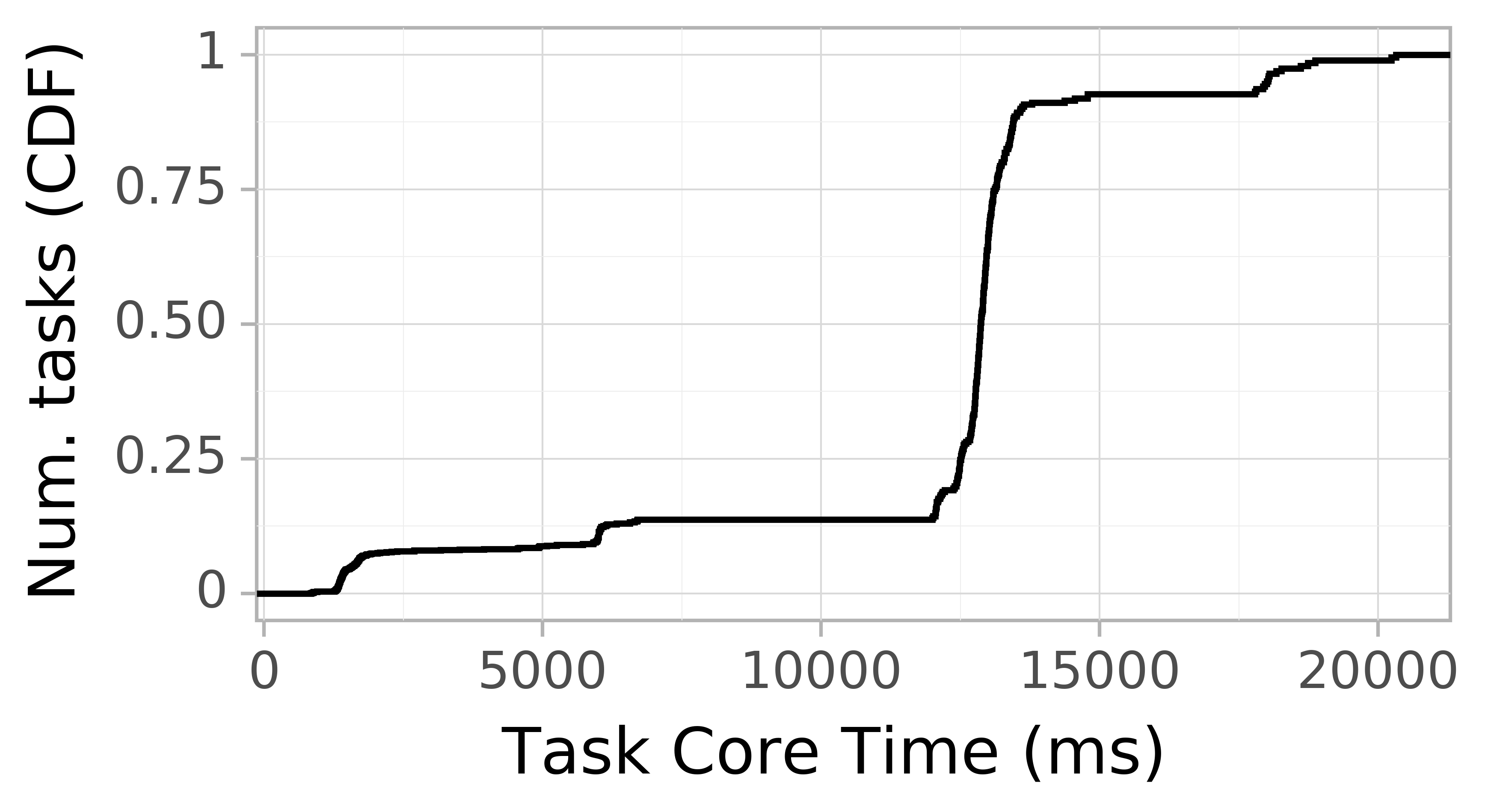 task resource time CDF graph for the askalon-new_ee11 trace.