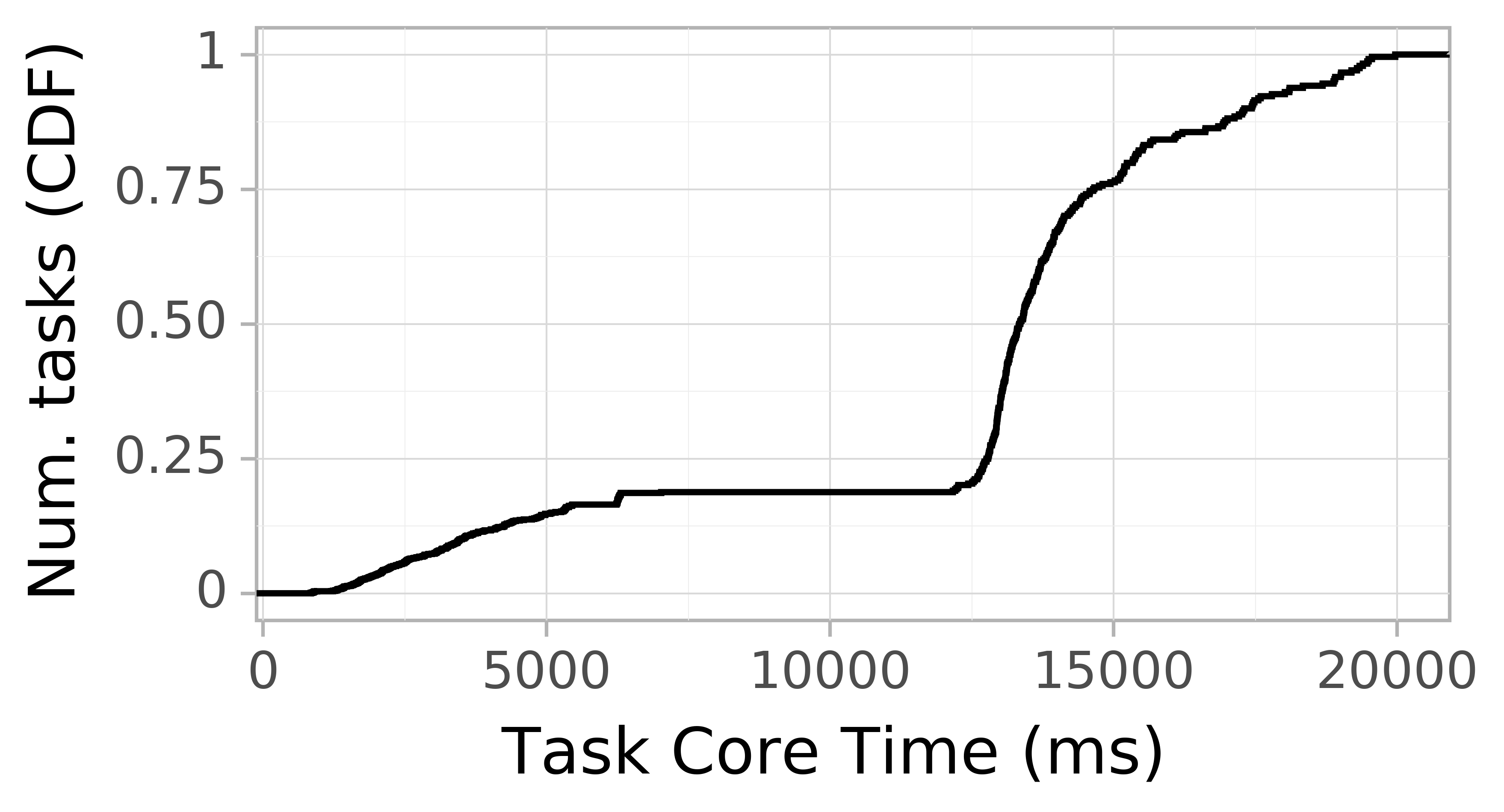 task resource time CDF graph for the askalon-new_ee12 trace.