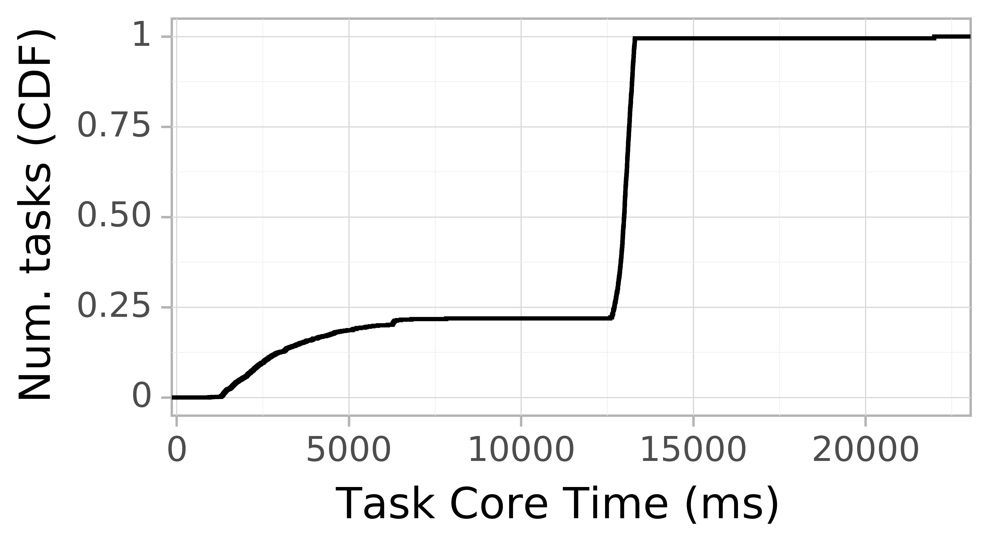 task resource time CDF graph for the askalon-new_ee21 trace.