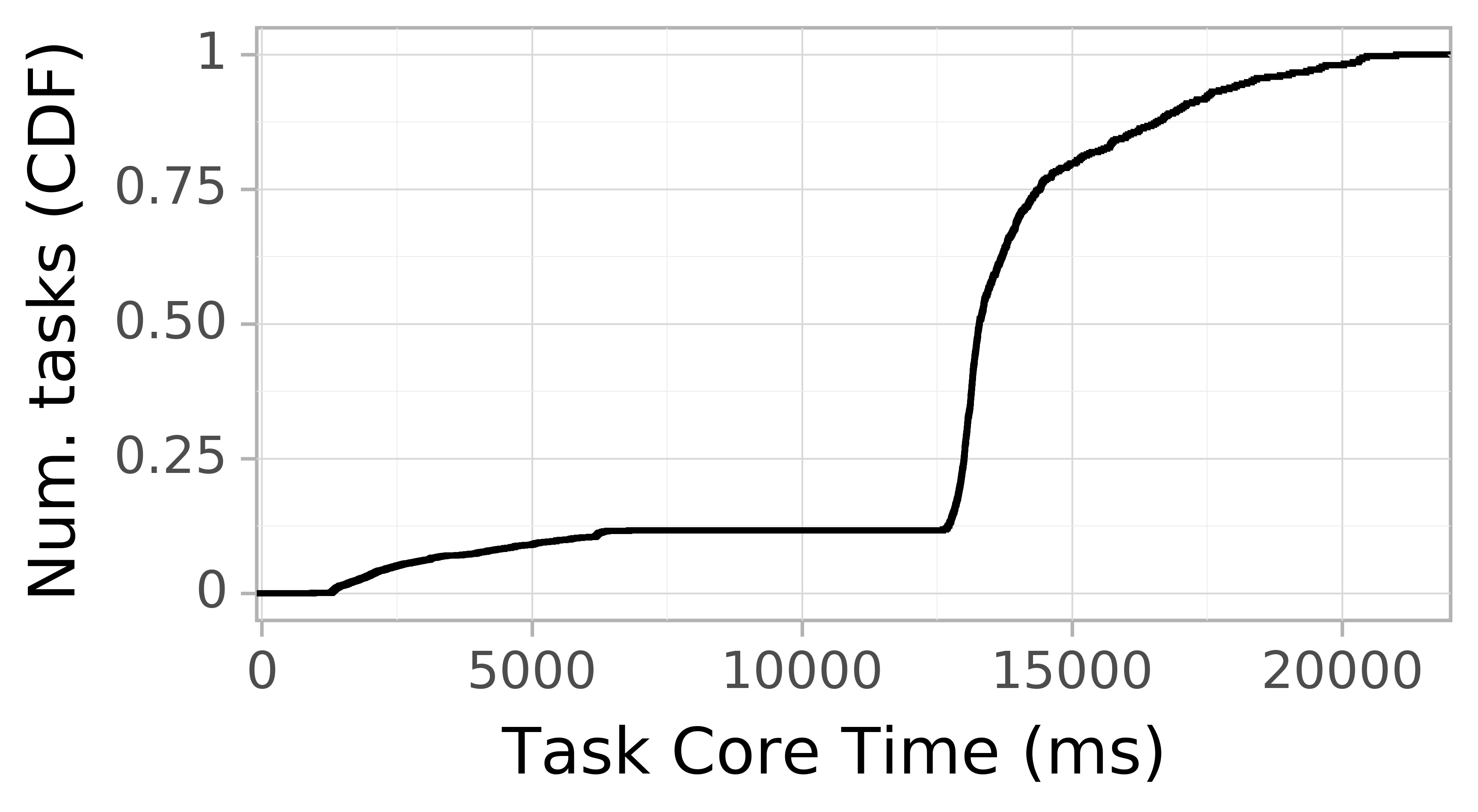 task resource time CDF graph for the askalon-new_ee25 trace.