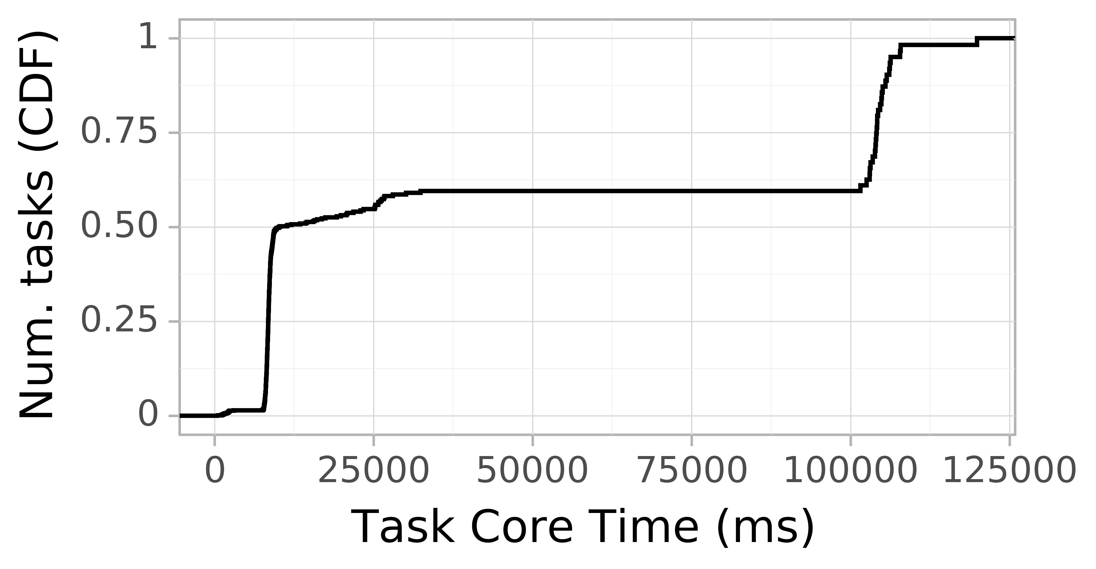 task resource time CDF graph for the askalon-new_ee29 trace.