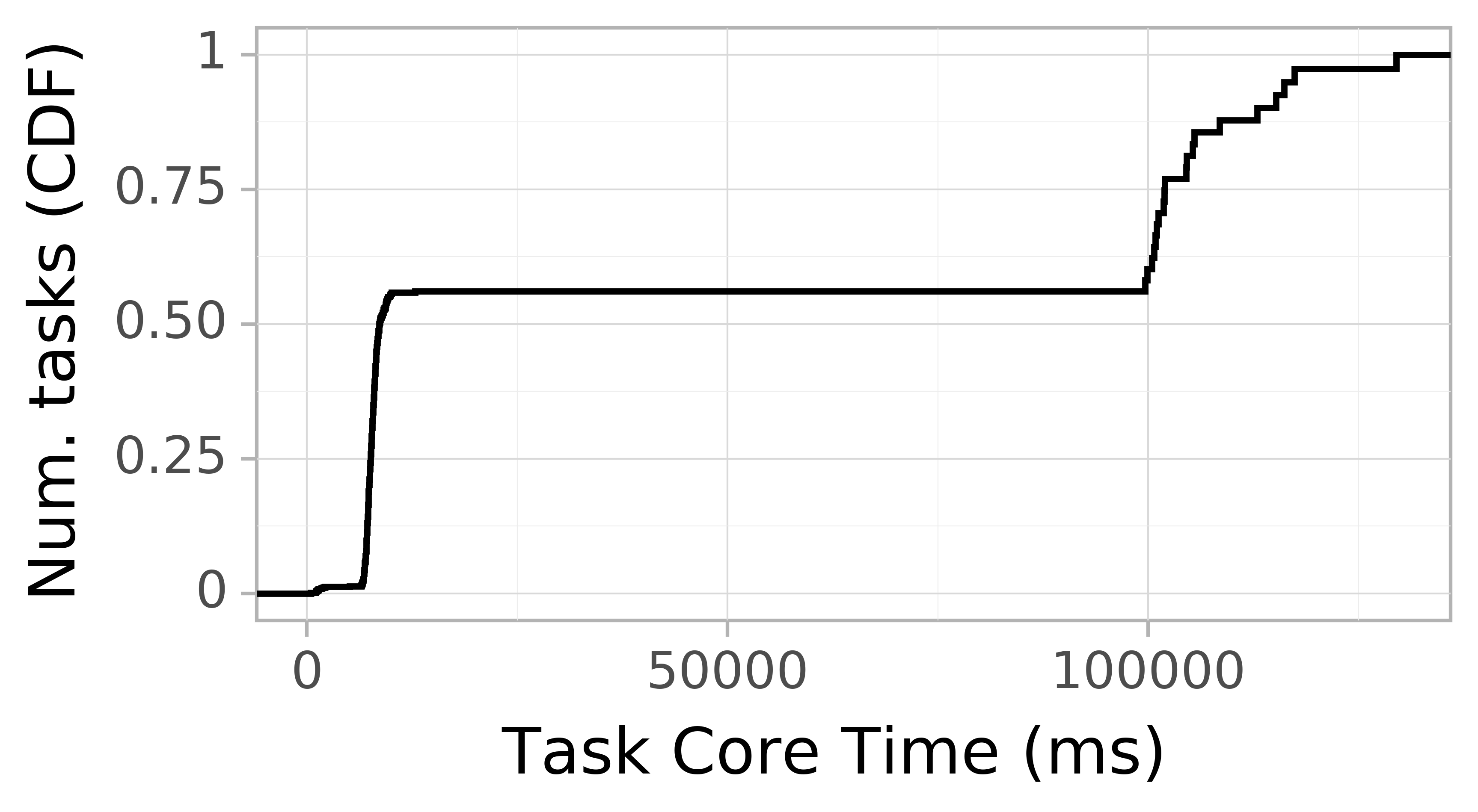 task resource time CDF graph for the askalon-new_ee30 trace.