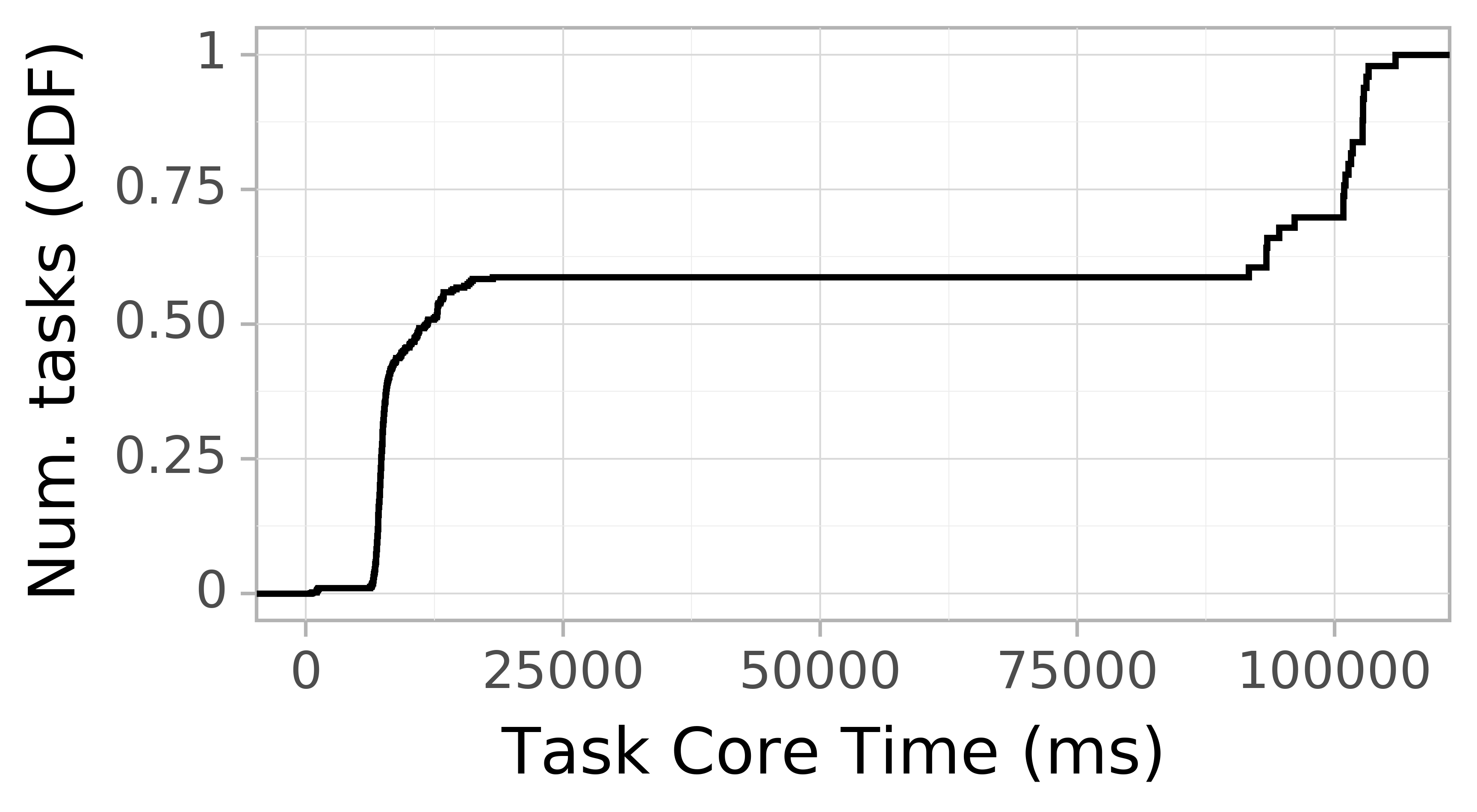 task resource time CDF graph for the askalon-new_ee36 trace.