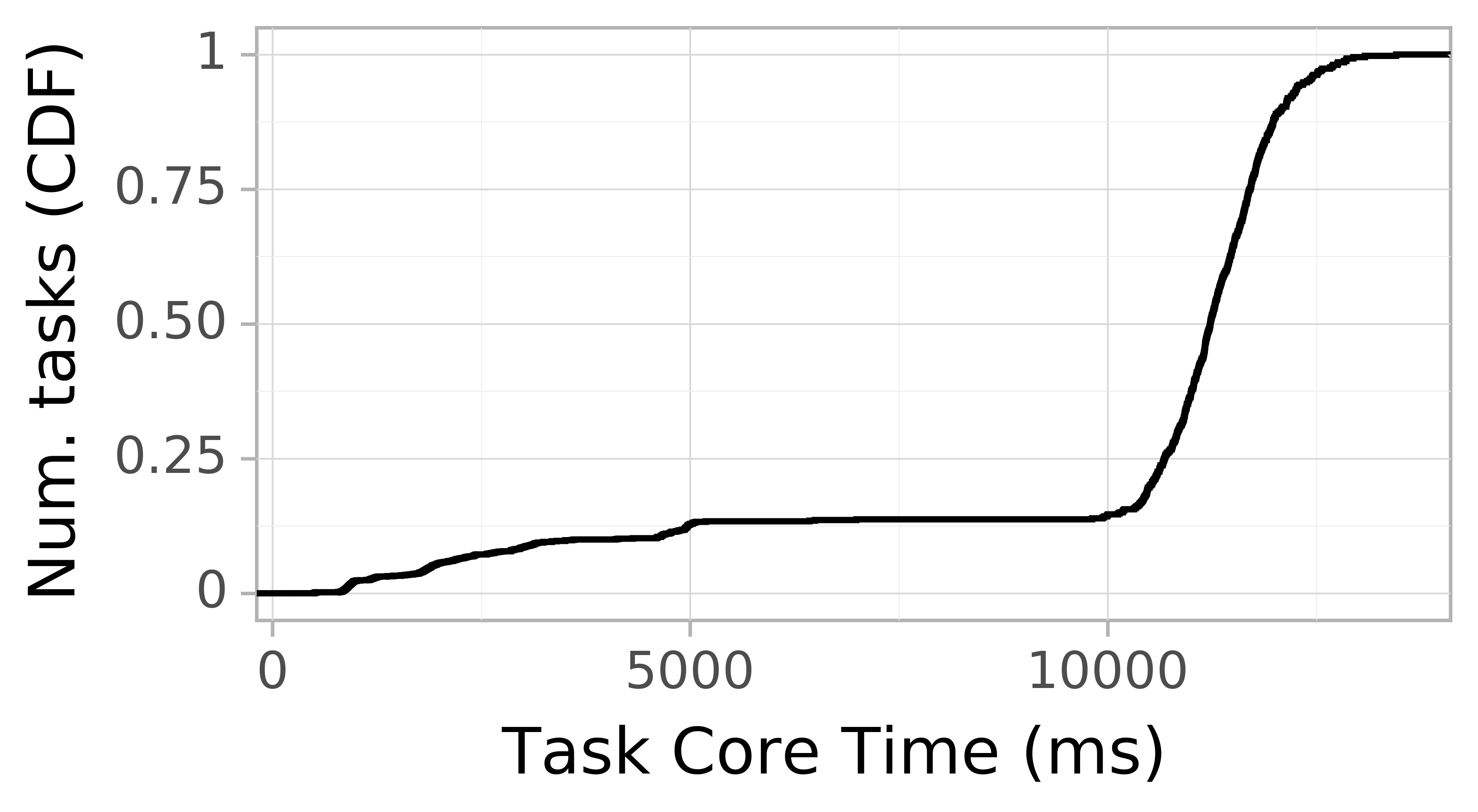 task resource time CDF graph for the askalon-new_ee43 trace.