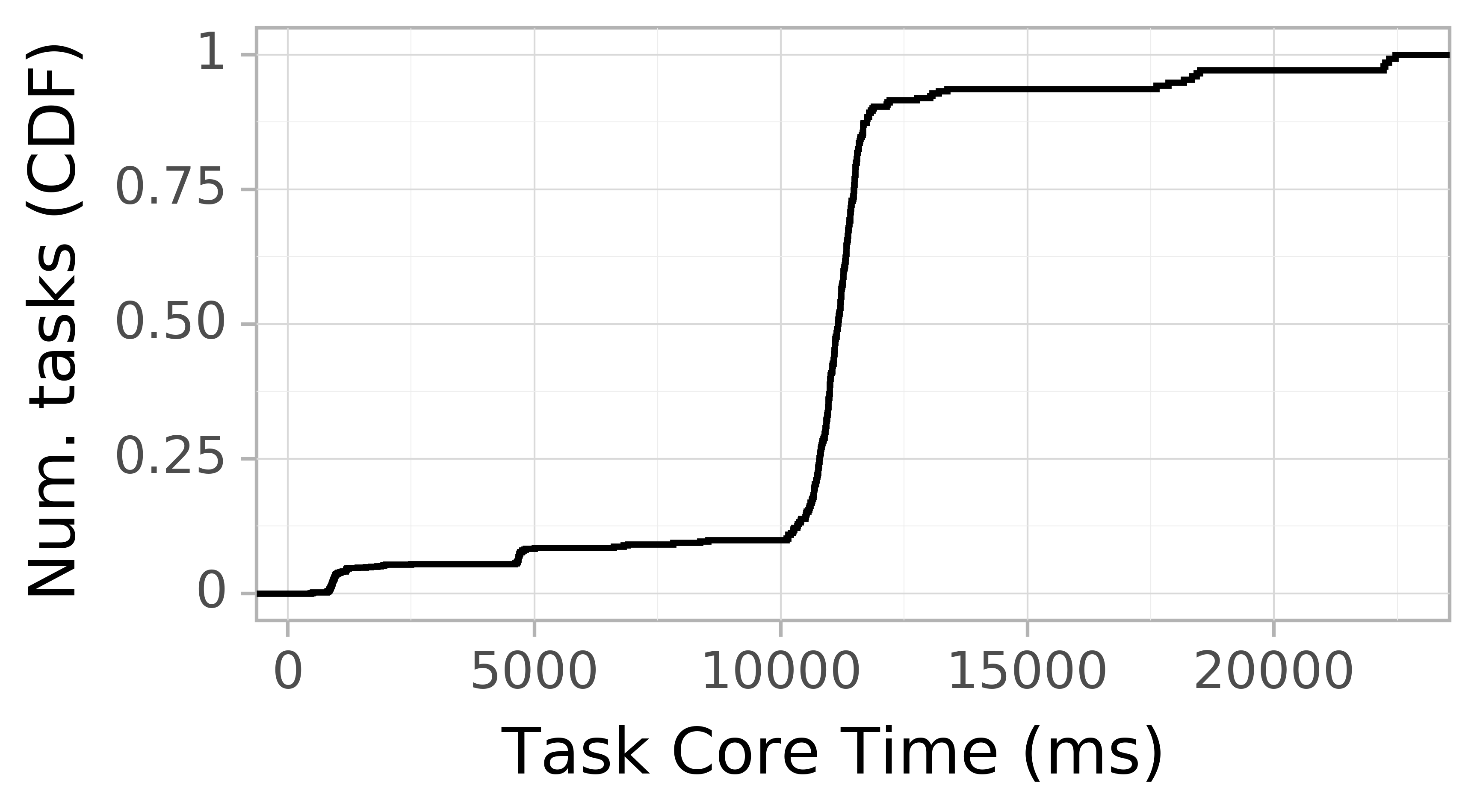 task resource time CDF graph for the askalon-new_ee44 trace.
