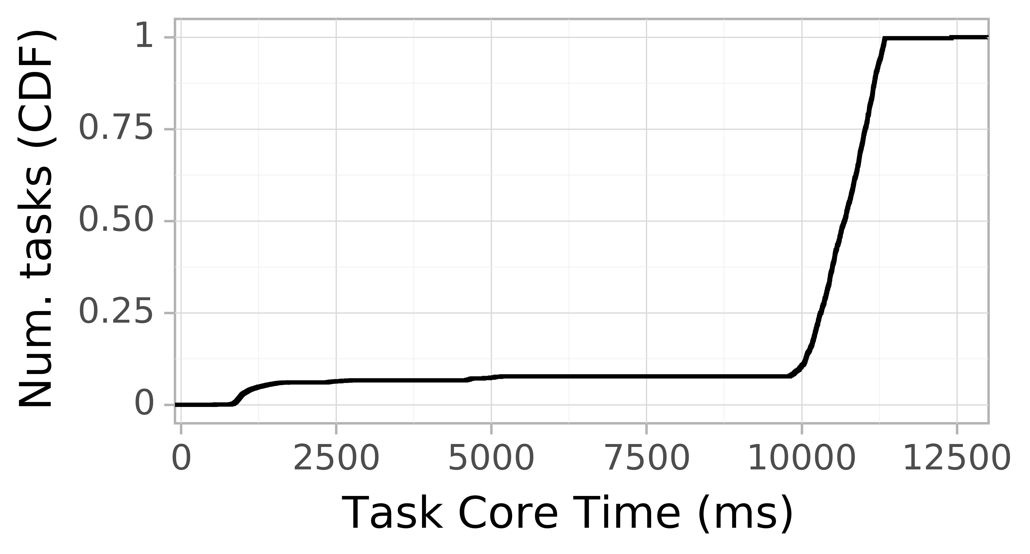 task resource time CDF graph for the askalon-new_ee48 trace.
