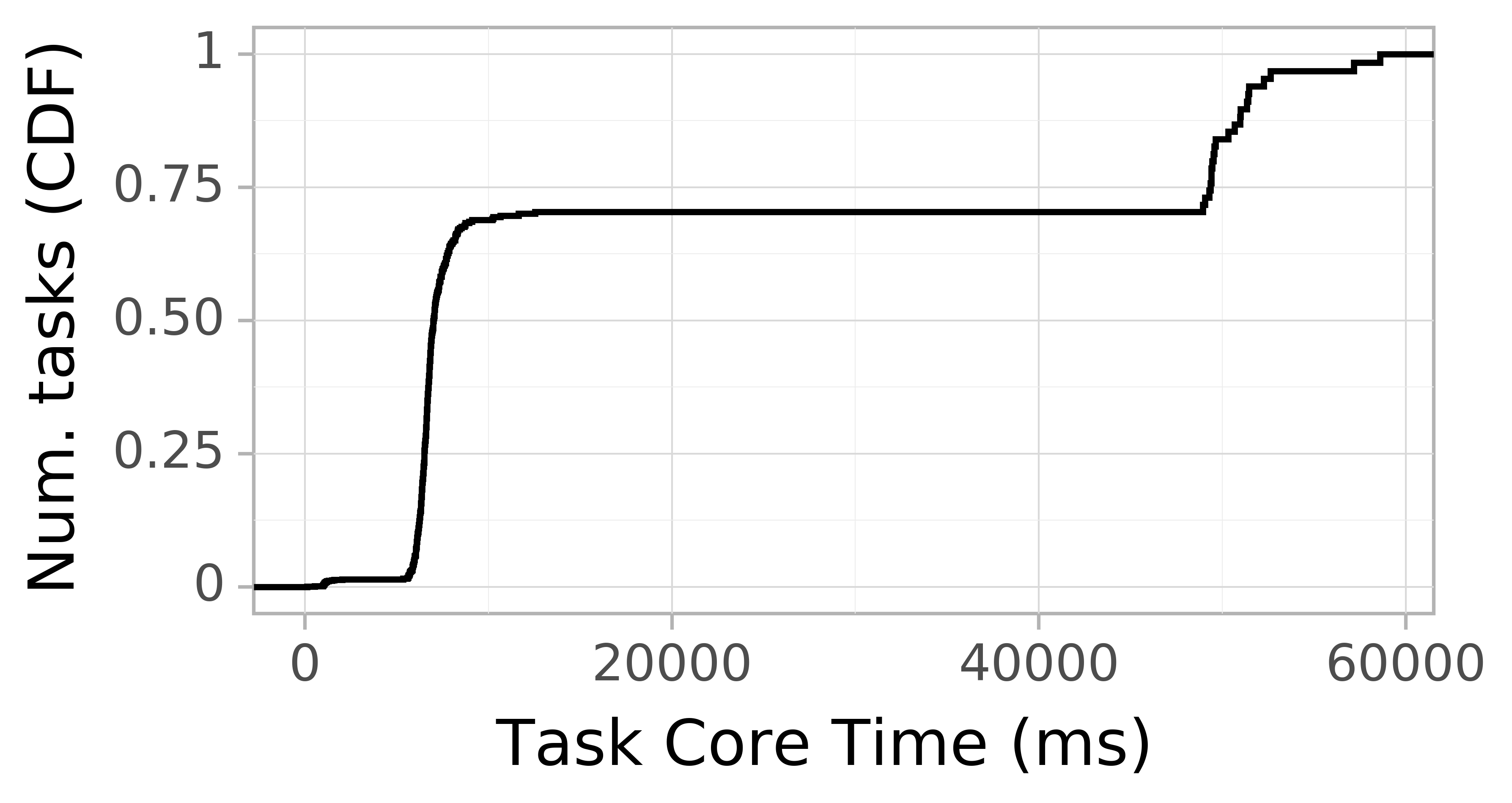 task resource time CDF graph for the askalon-new_ee60 trace.