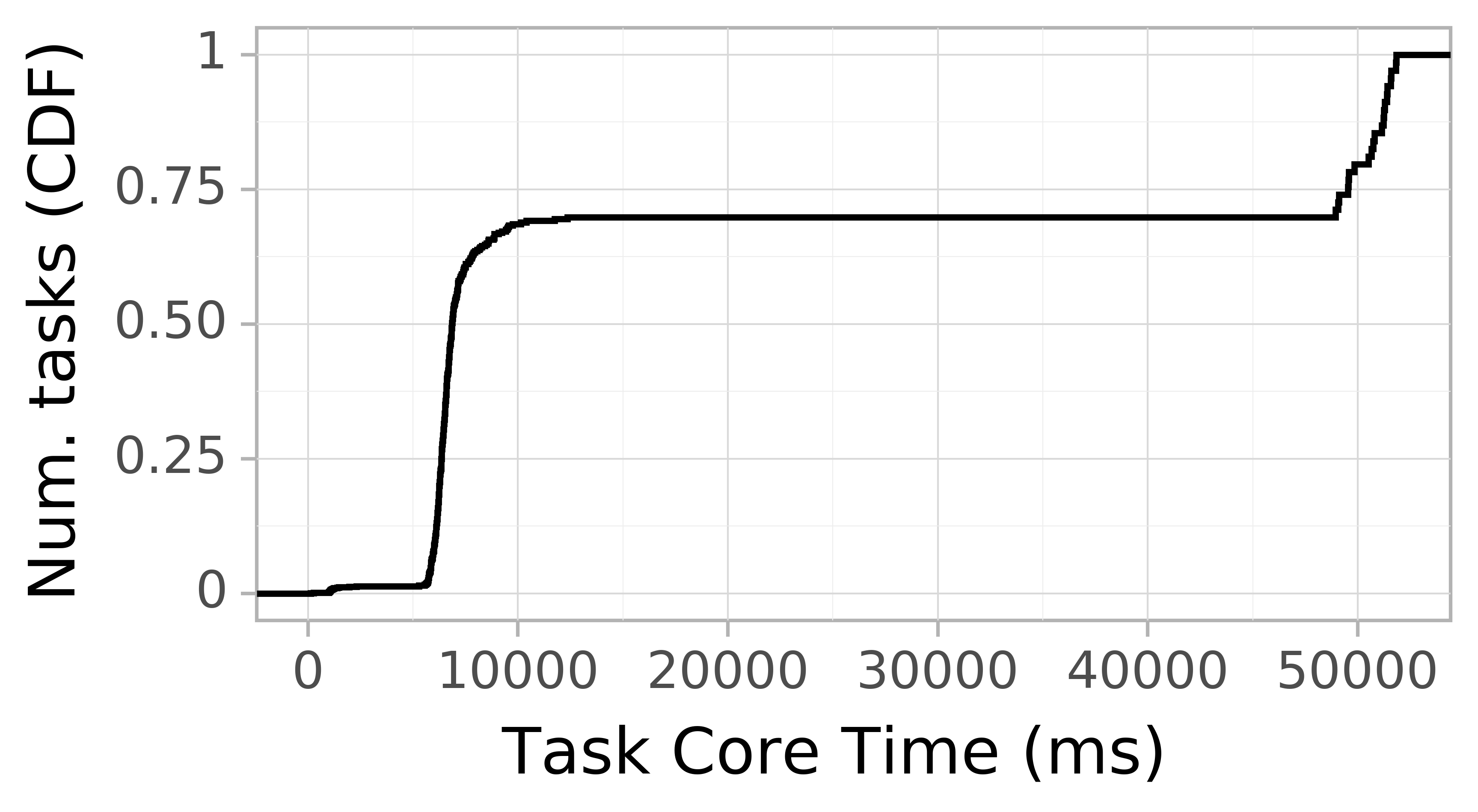 task resource time CDF graph for the askalon-new_ee61 trace.