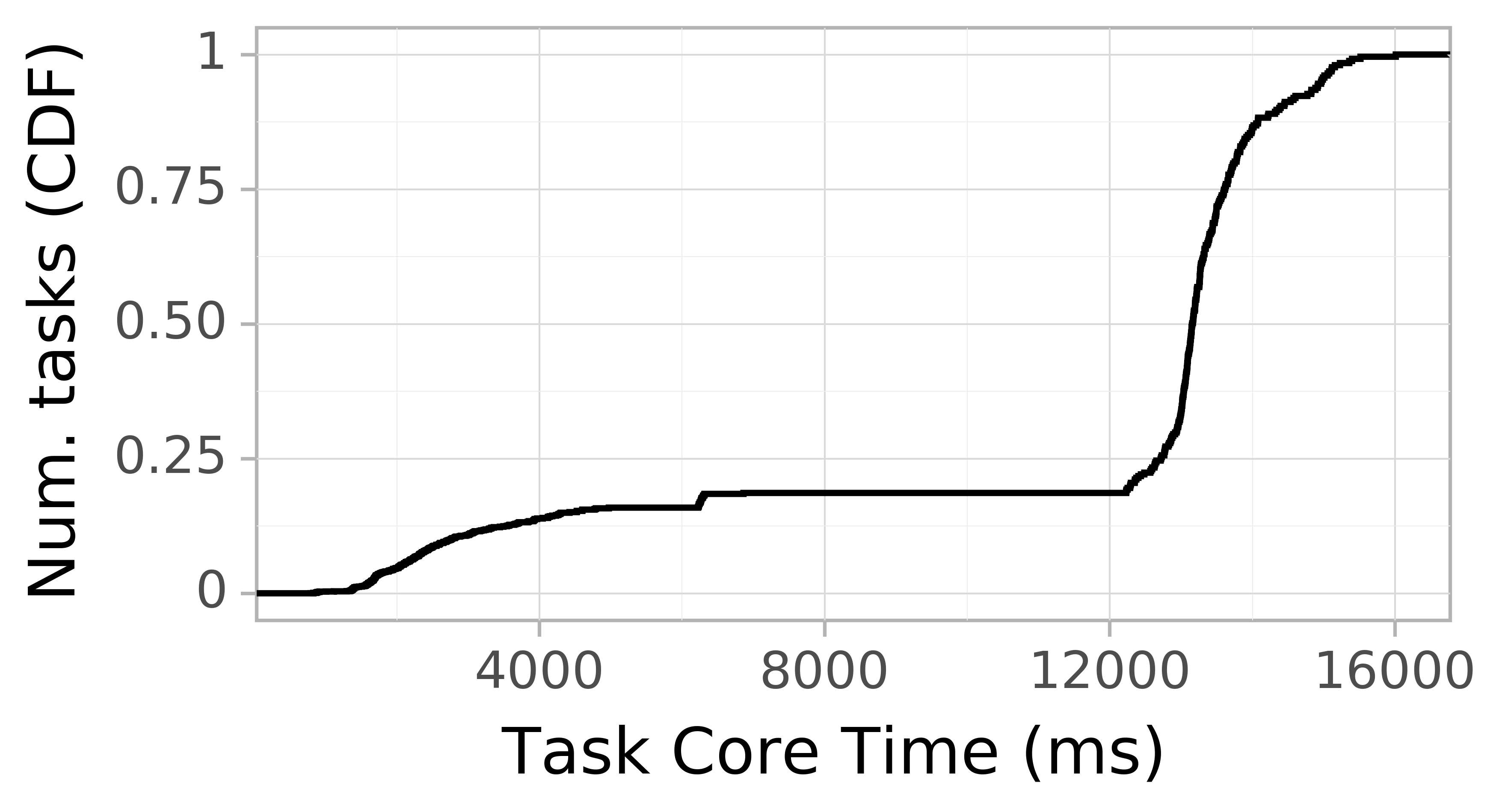 task resource time CDF graph for the askalon-new_ee8 trace.