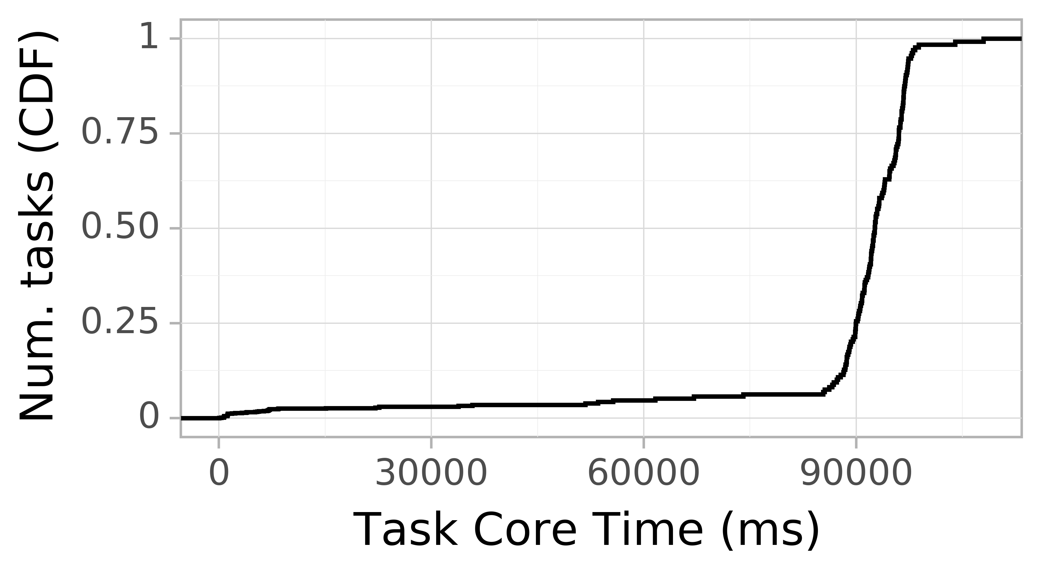 task resource time CDF graph for the workflowhub_epigenomics_dataset-hep_grid5000_schema-0-2_epigenomics-hep-g5k-run001 trace.