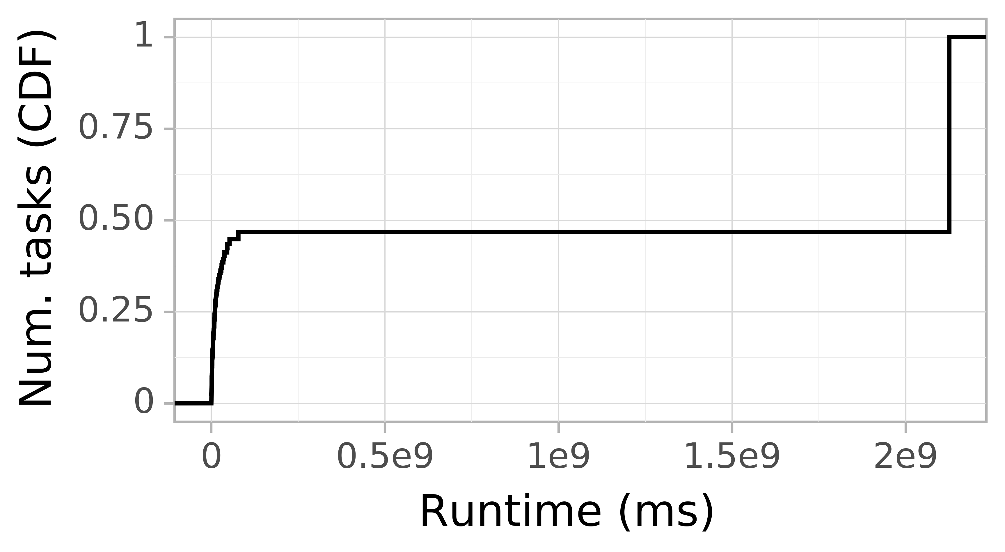 Task runtime CDF graph for the Google trace.