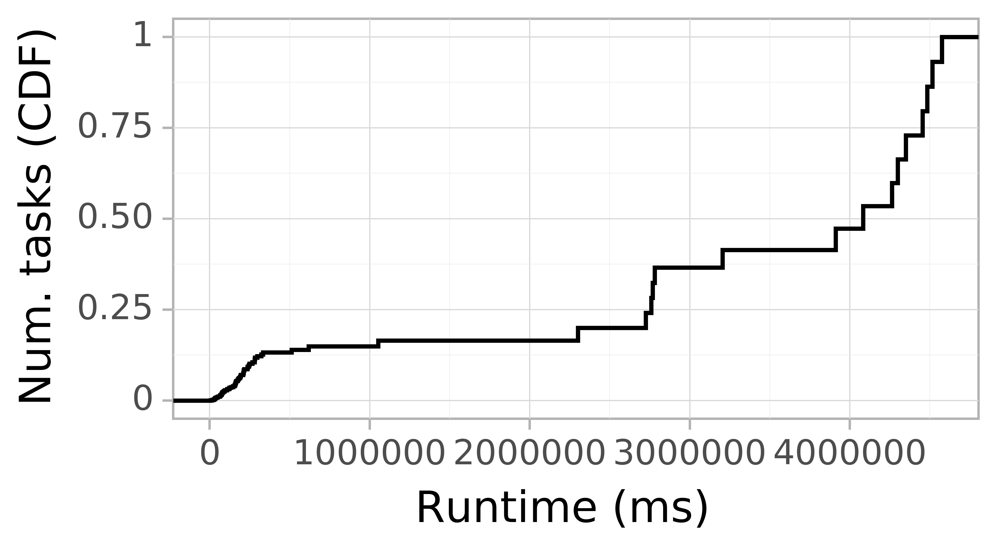 Task runtime CDF graph for the Pegasus_P5 trace.