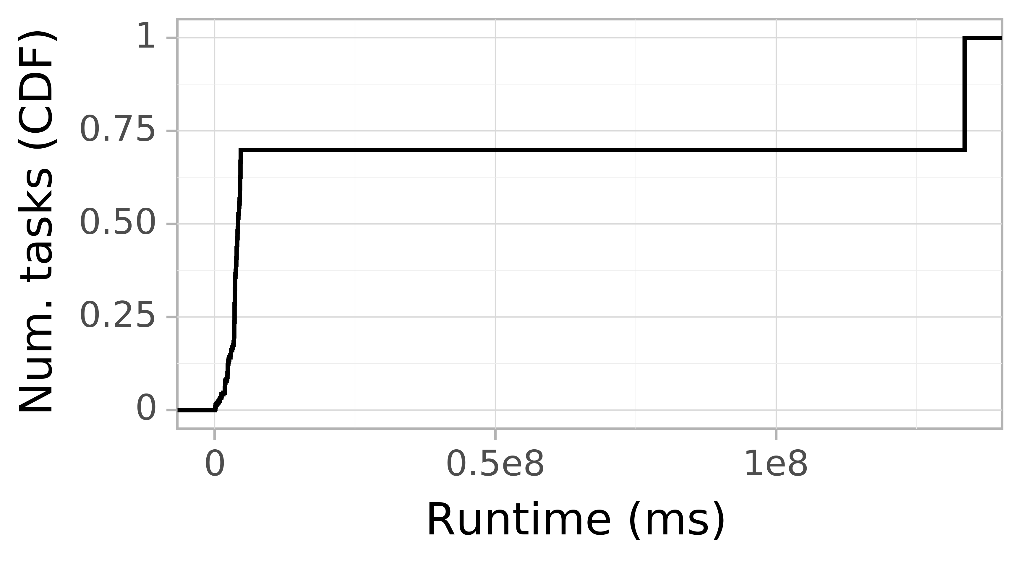 Task runtime CDF graph for the Pegasus_P7 trace.