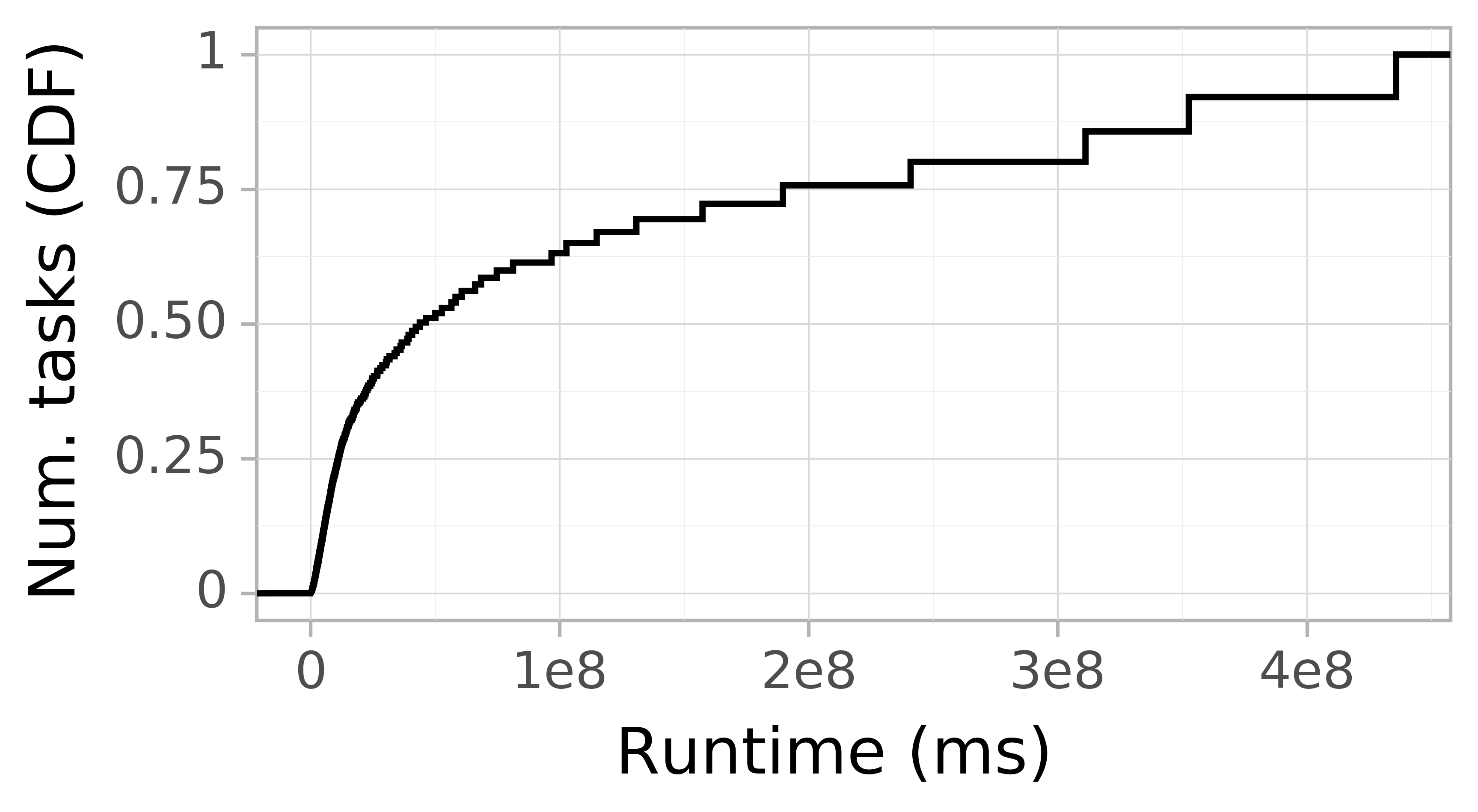 Task runtime CDF graph for the Two_Sigma_pit trace.