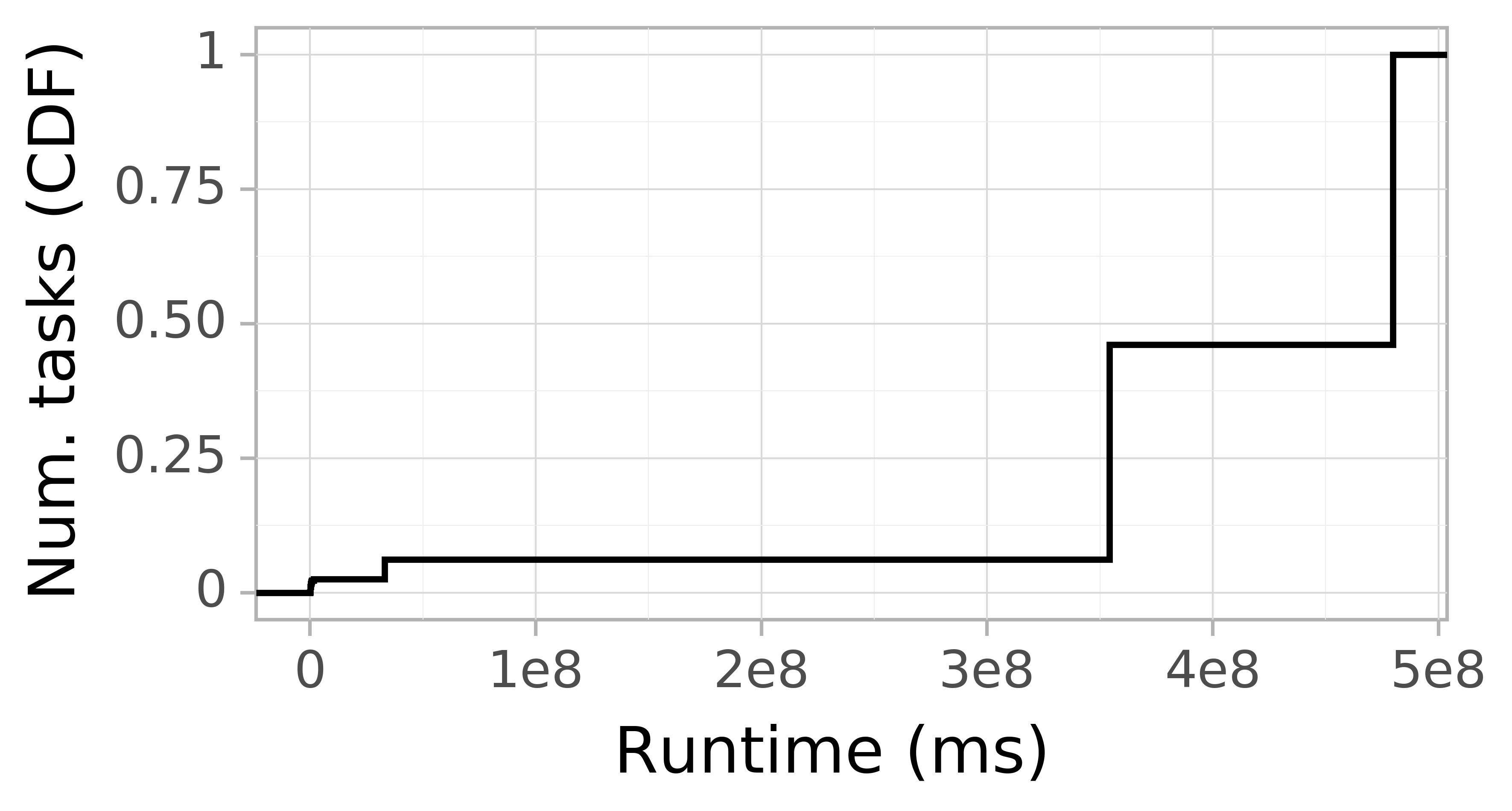 Task runtime CDF graph for the alibaba2018 trace.