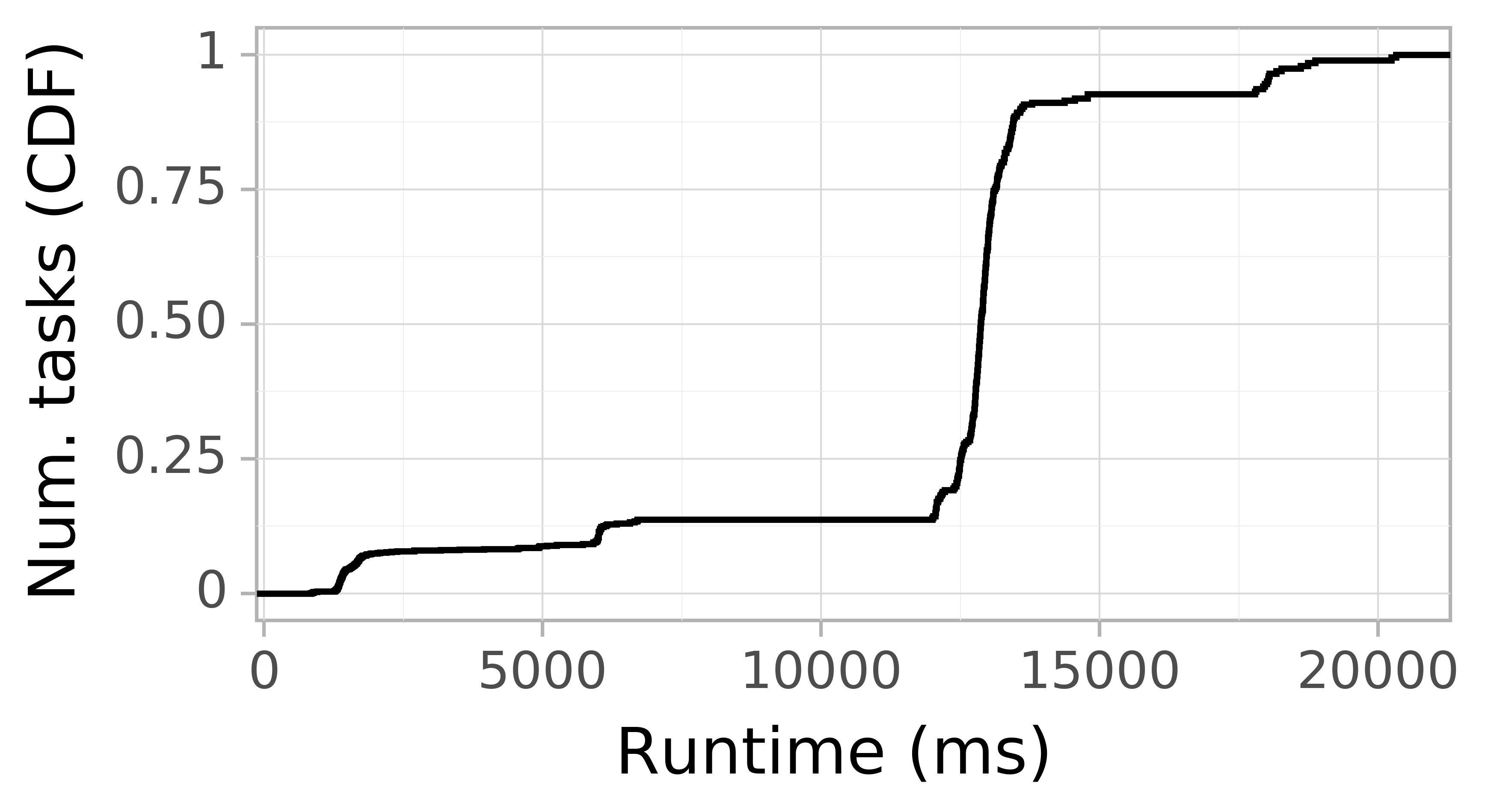Task runtime CDF graph for the askalon-new_ee11 trace.