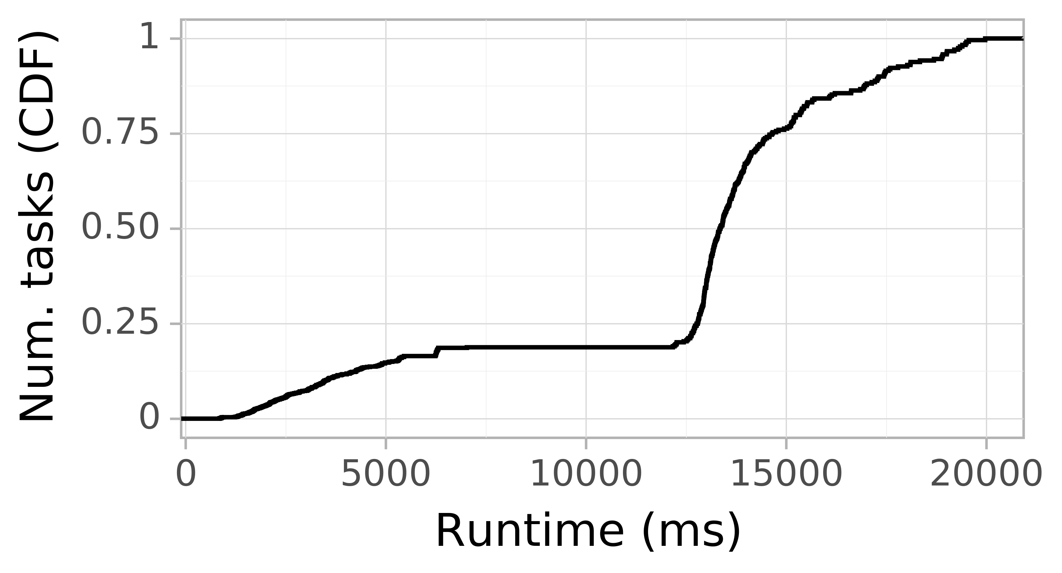 Task runtime CDF graph for the askalon-new_ee12 trace.