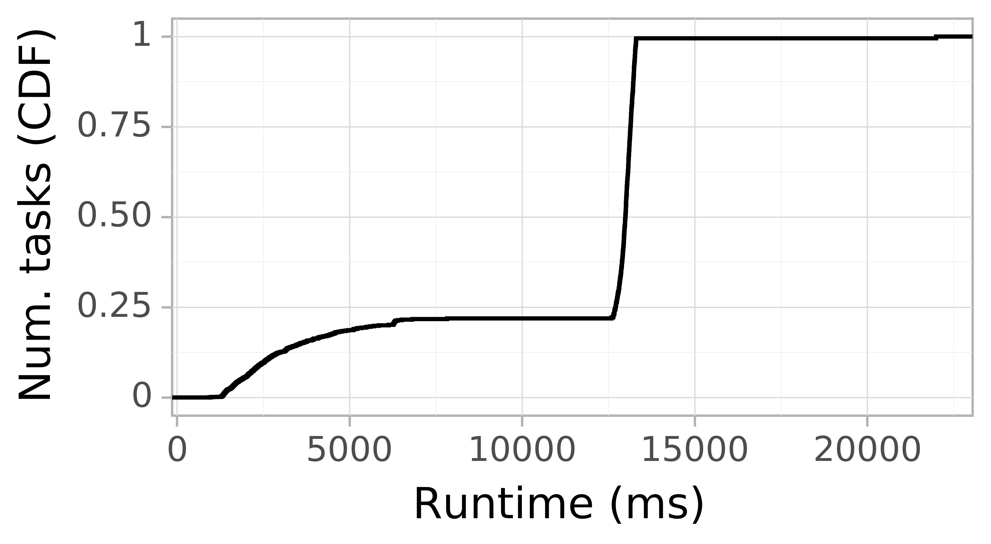 Task runtime CDF graph for the askalon-new_ee21 trace.