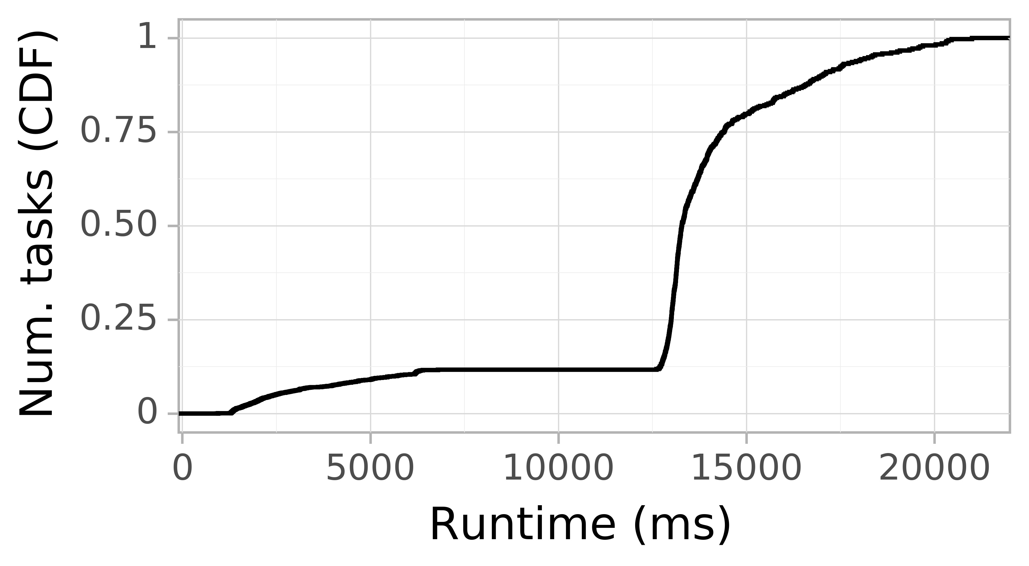 Task runtime CDF graph for the askalon-new_ee25 trace.