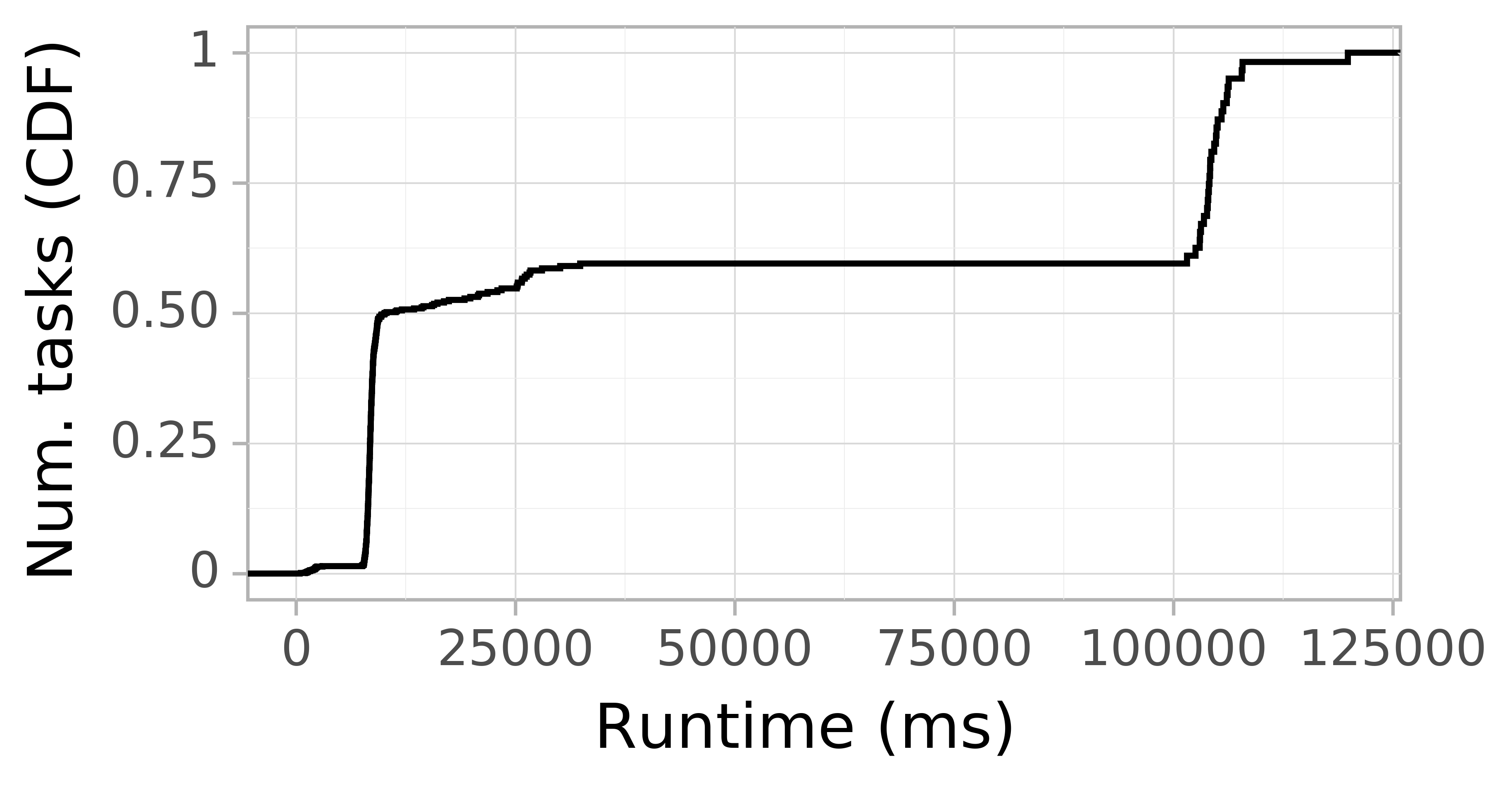 Task runtime CDF graph for the askalon-new_ee29 trace.