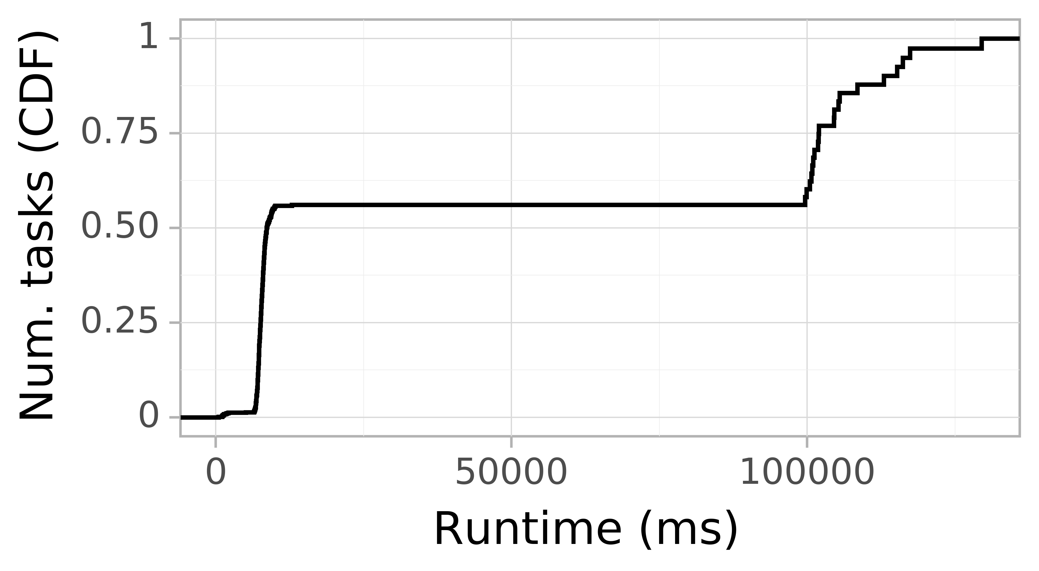 Task runtime CDF graph for the askalon-new_ee30 trace.