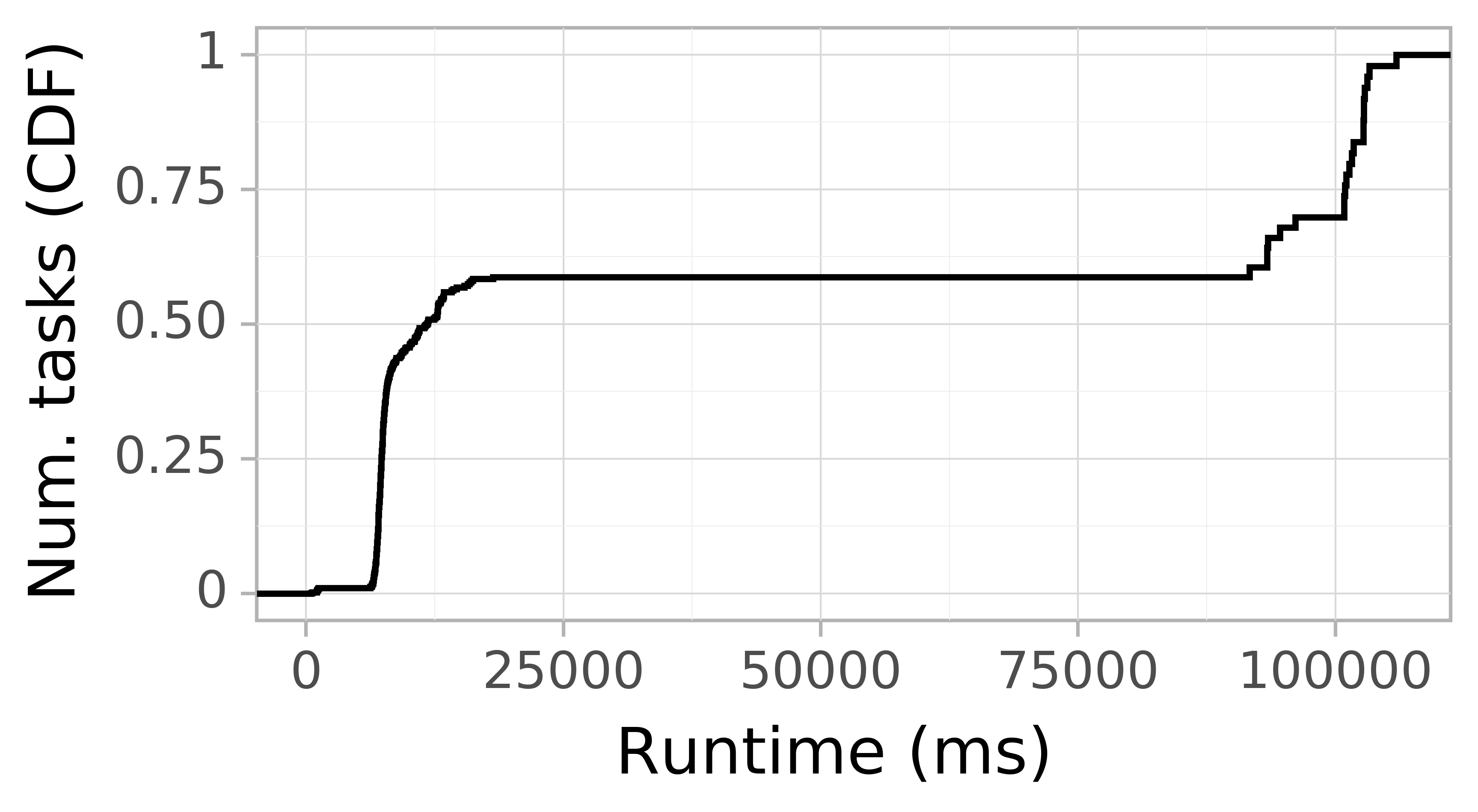 Task runtime CDF graph for the askalon-new_ee36 trace.