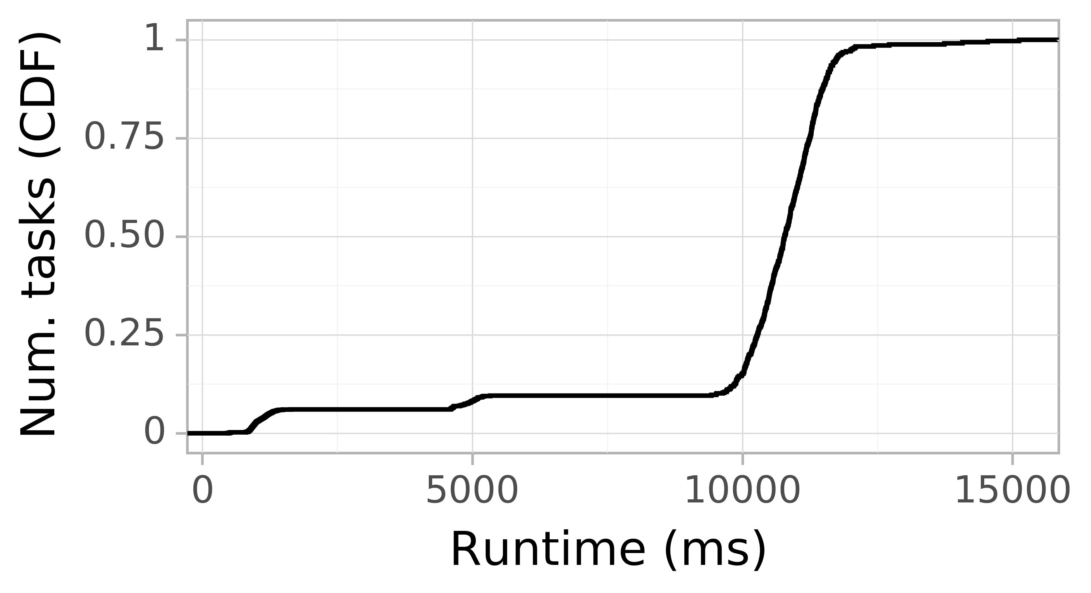 Task runtime CDF graph for the askalon-new_ee37 trace.