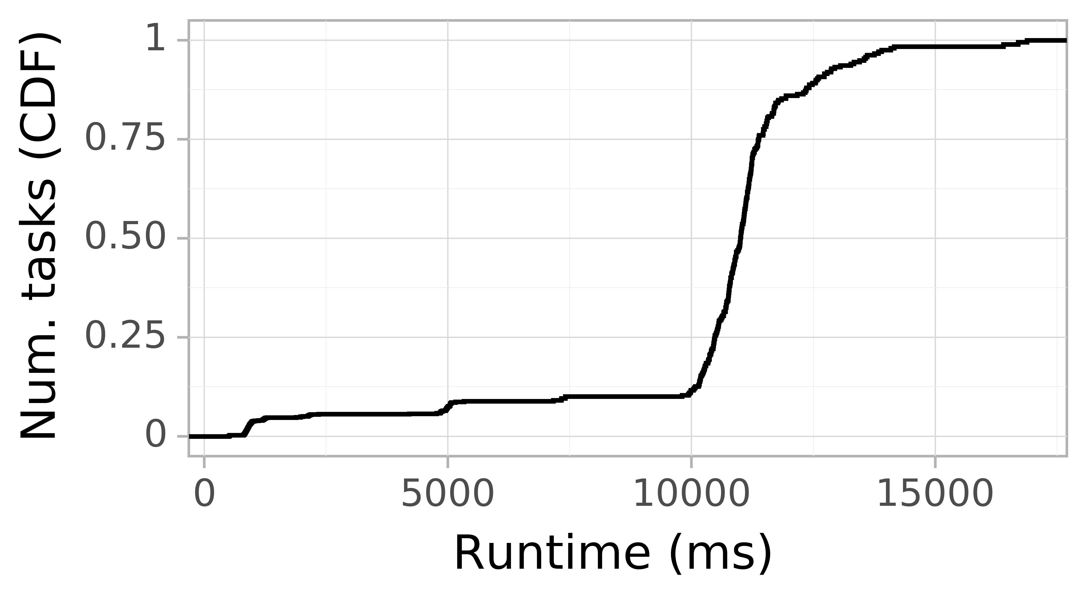 Task runtime CDF graph for the askalon-new_ee40 trace.