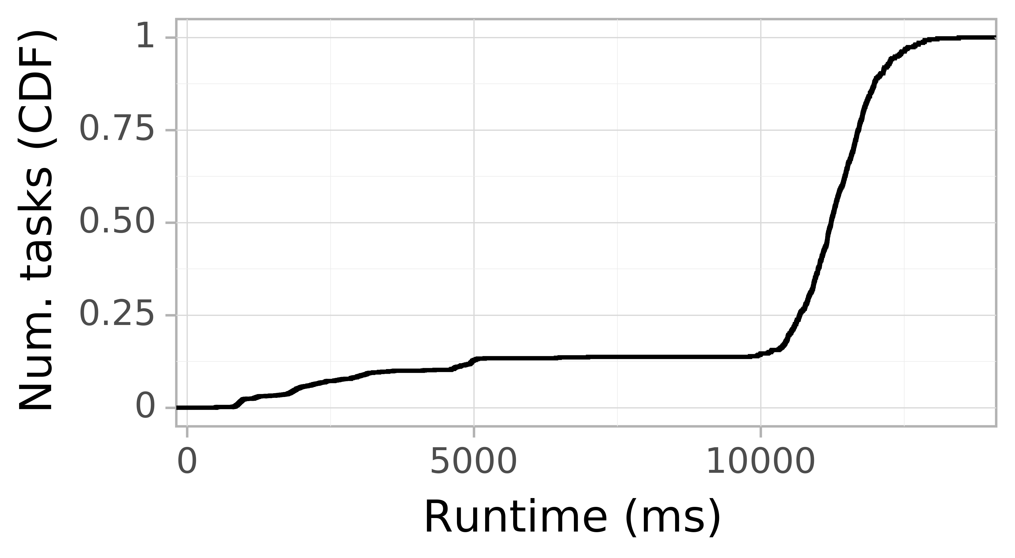 Task runtime CDF graph for the askalon-new_ee43 trace.
