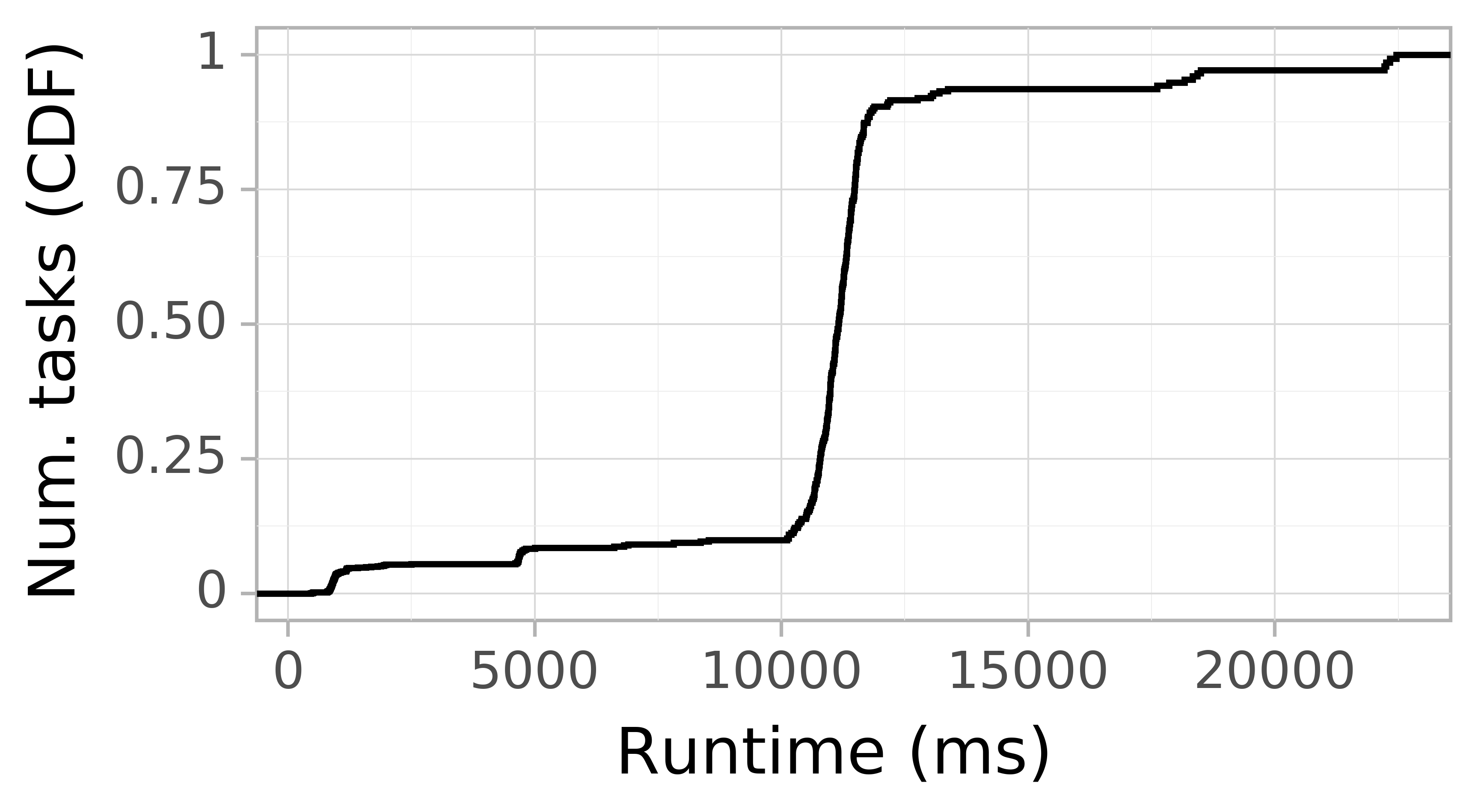 Task runtime CDF graph for the askalon-new_ee44 trace.