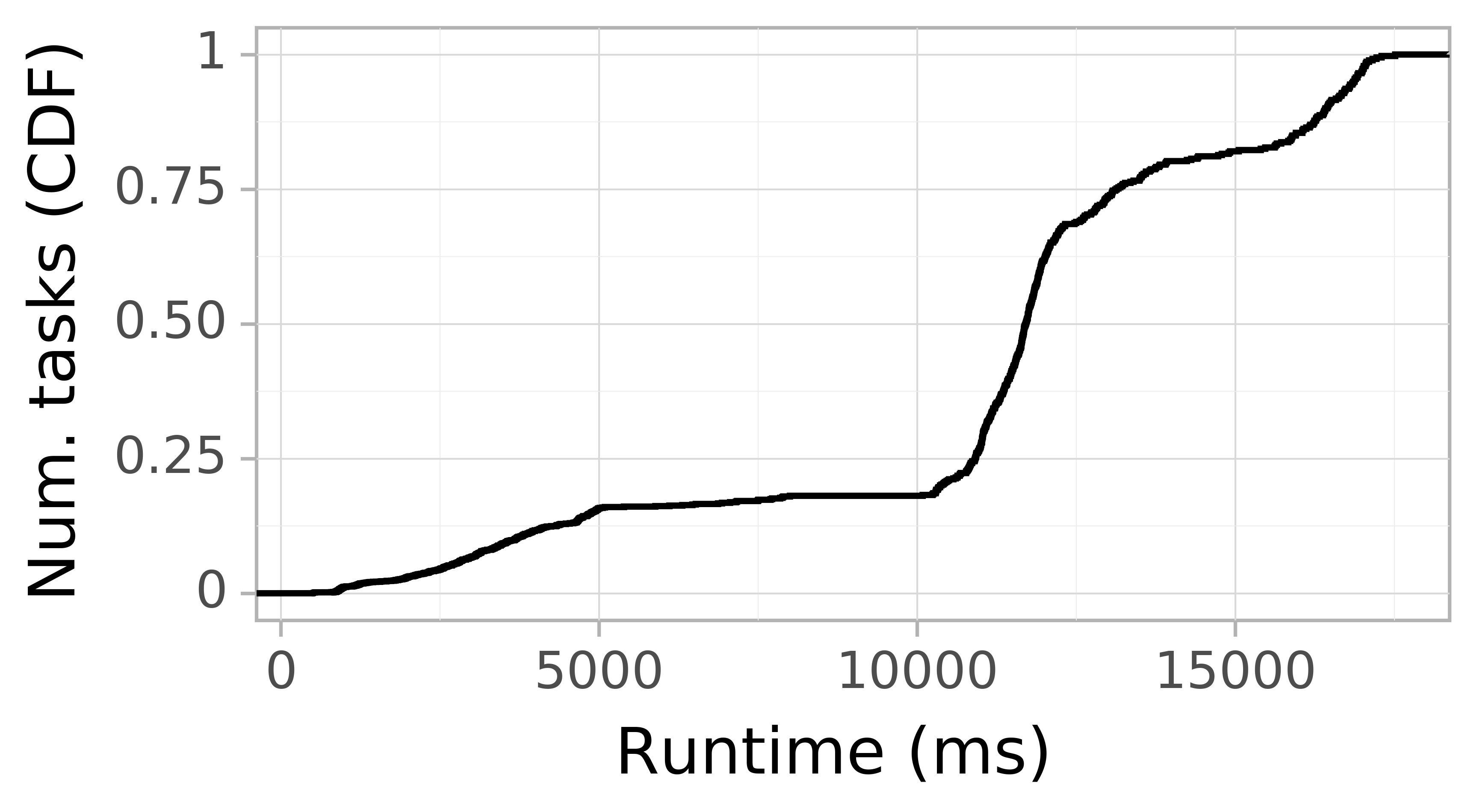 Task runtime CDF graph for the askalon-new_ee45 trace.