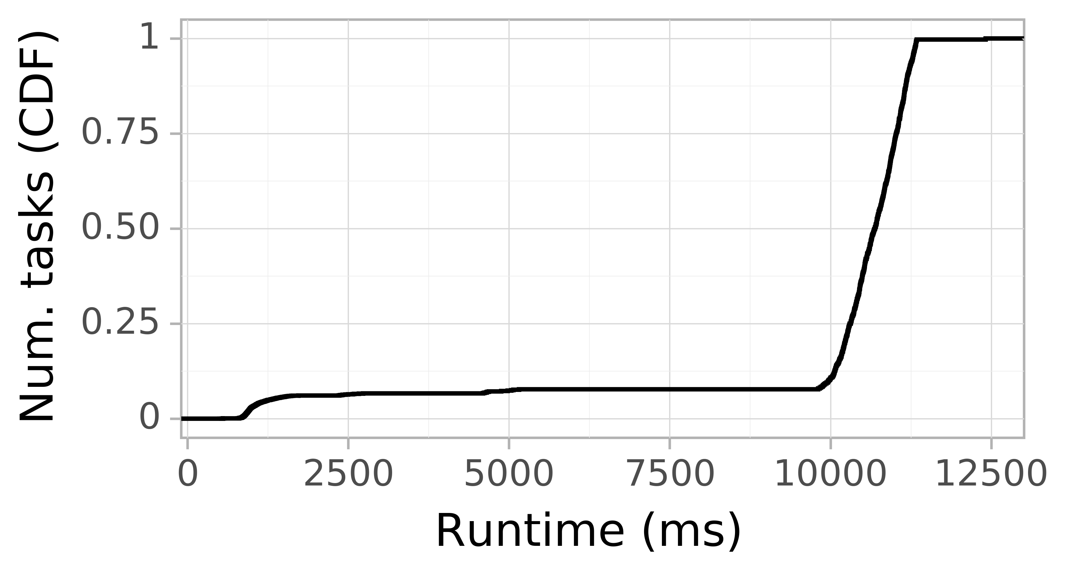 Task runtime CDF graph for the askalon-new_ee48 trace.