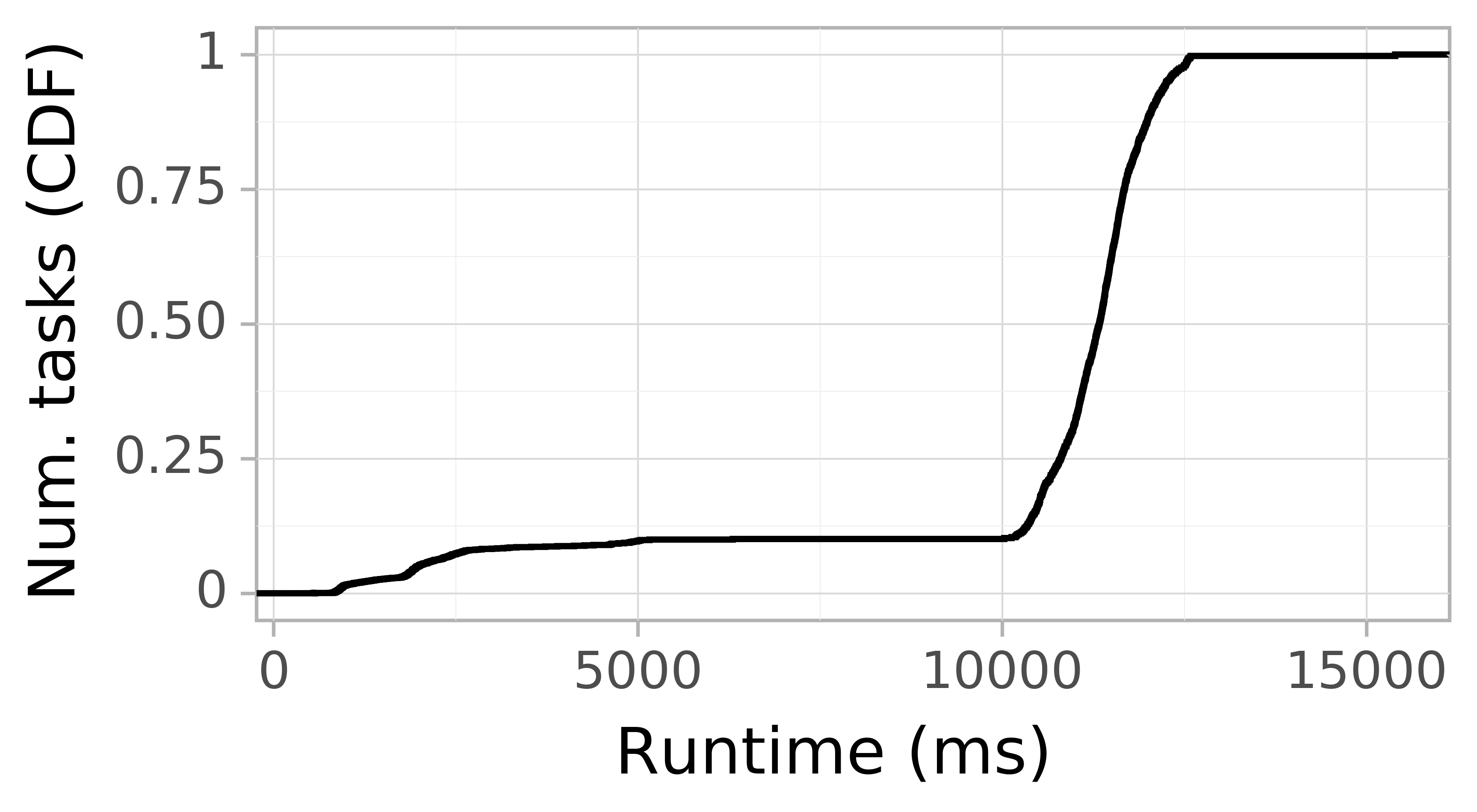 Task runtime CDF graph for the askalon-new_ee52 trace.