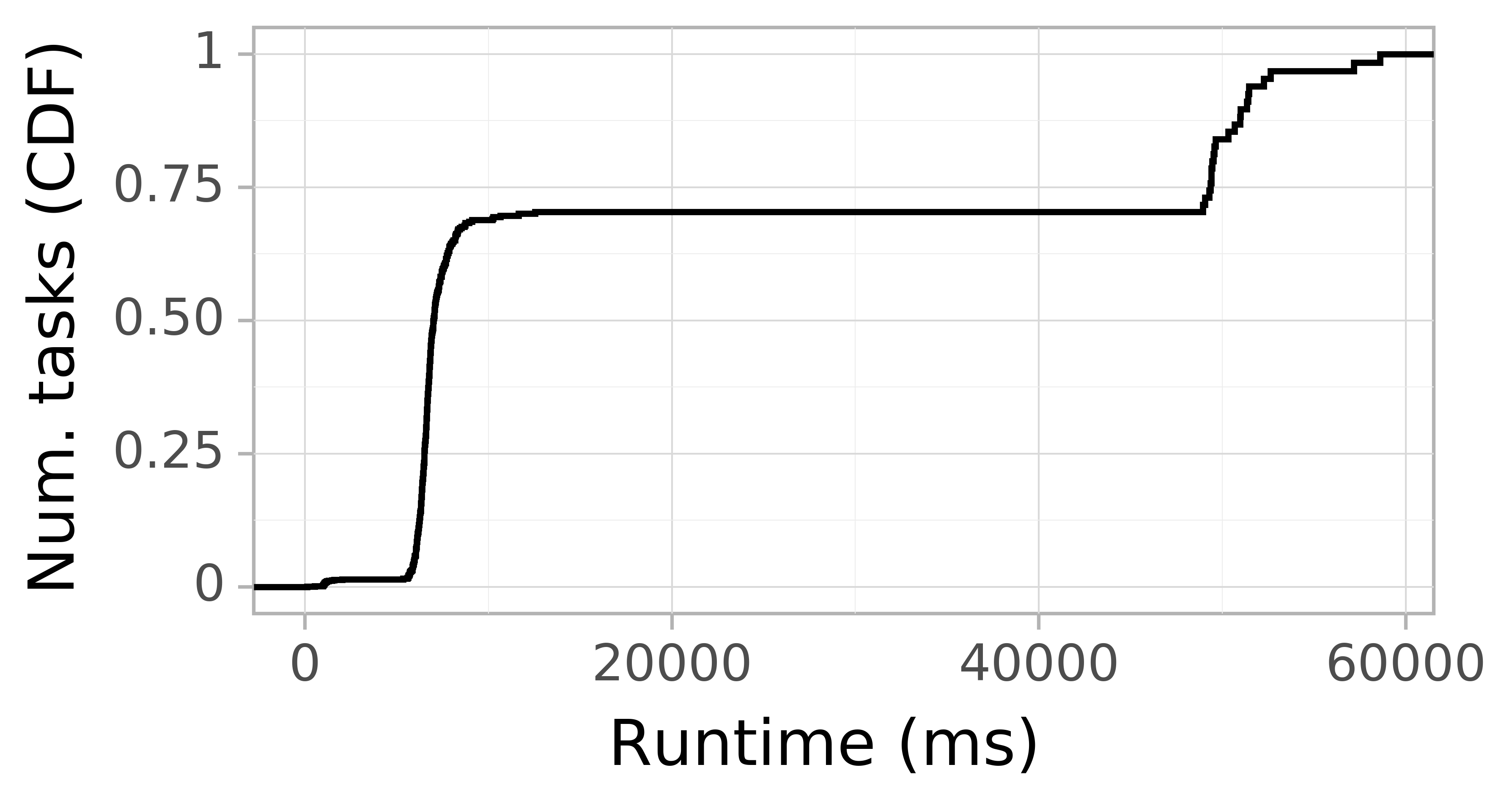 Task runtime CDF graph for the askalon-new_ee60 trace.