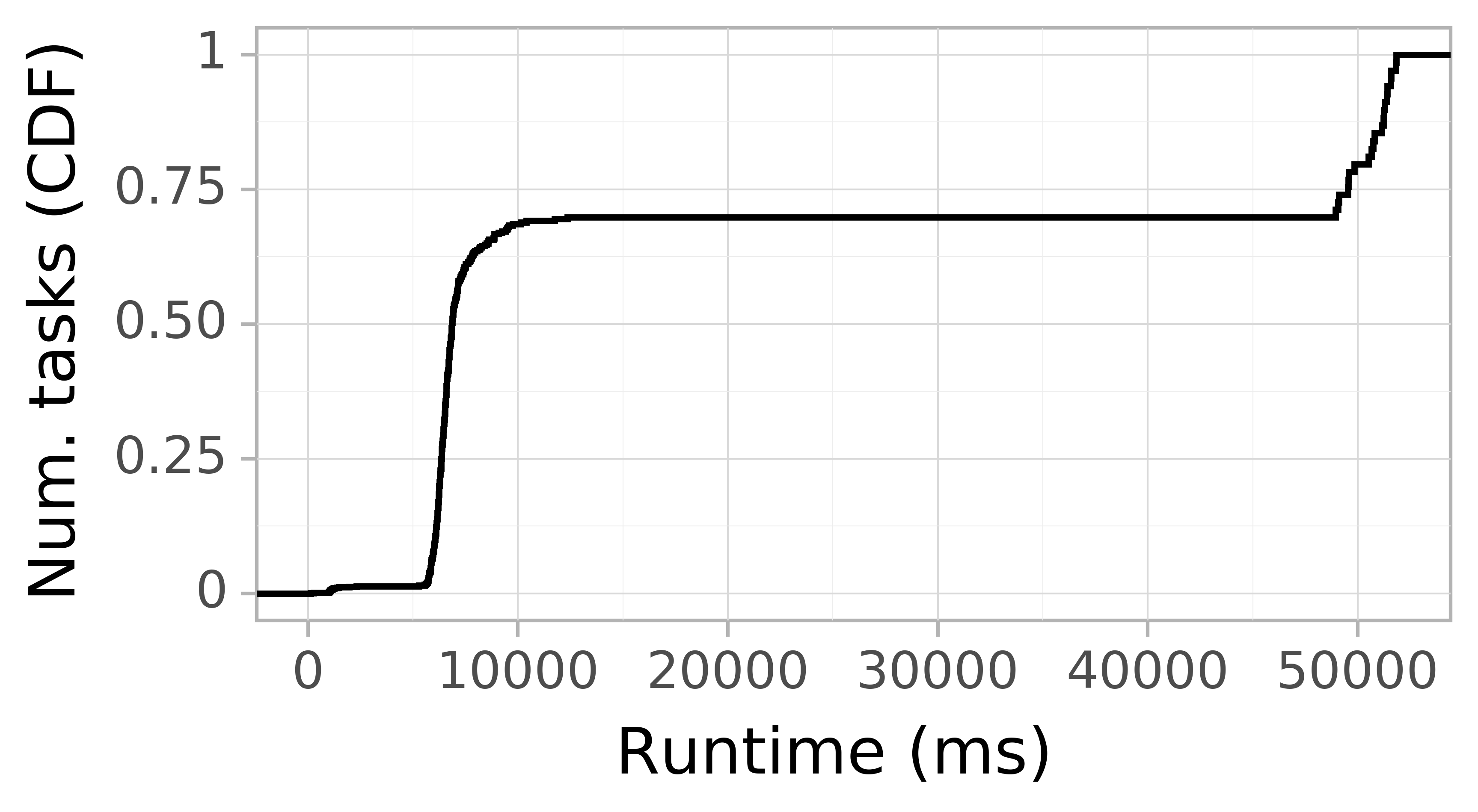 Task runtime CDF graph for the askalon-new_ee61 trace.