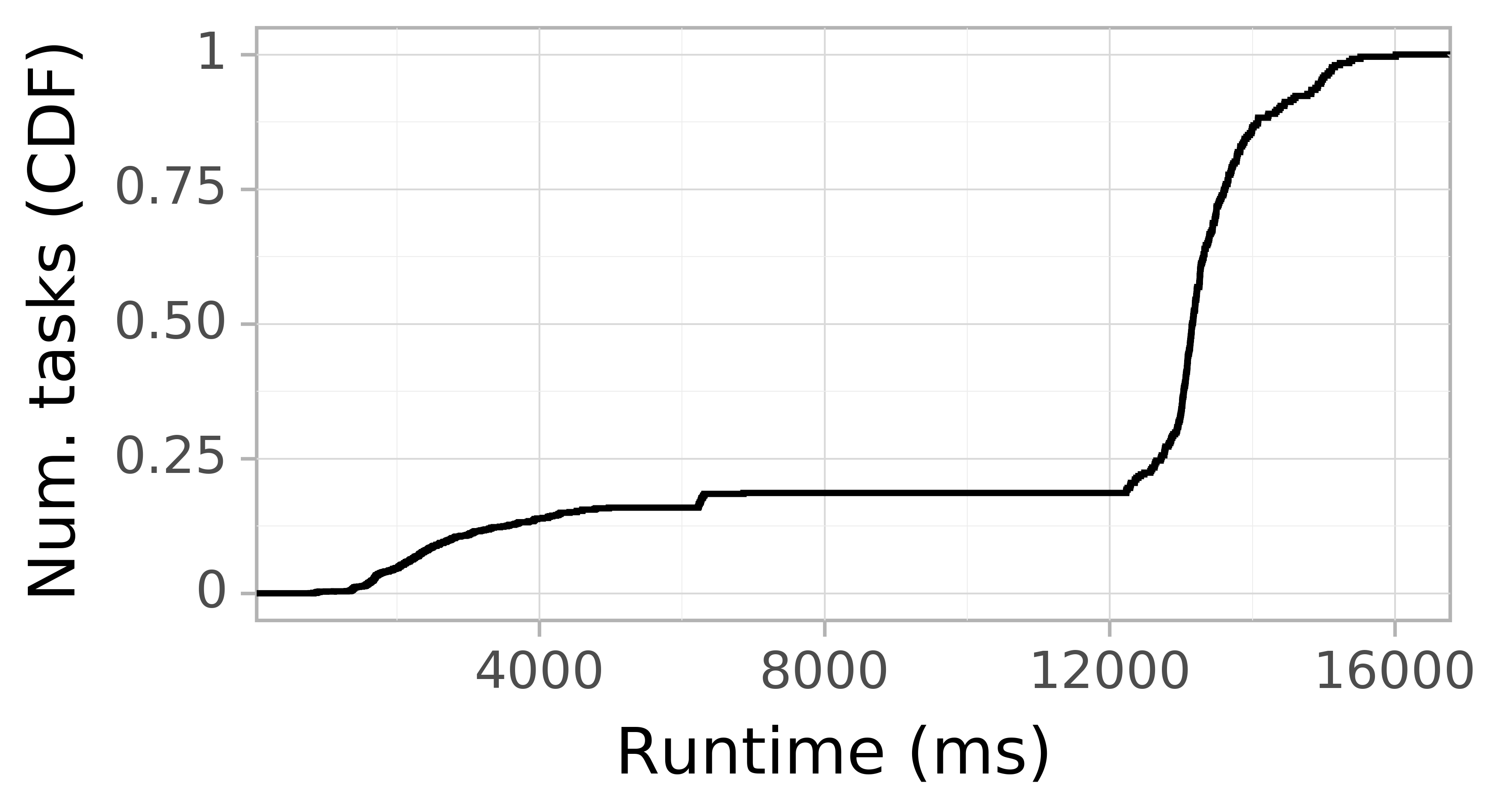 Task runtime CDF graph for the askalon-new_ee8 trace.