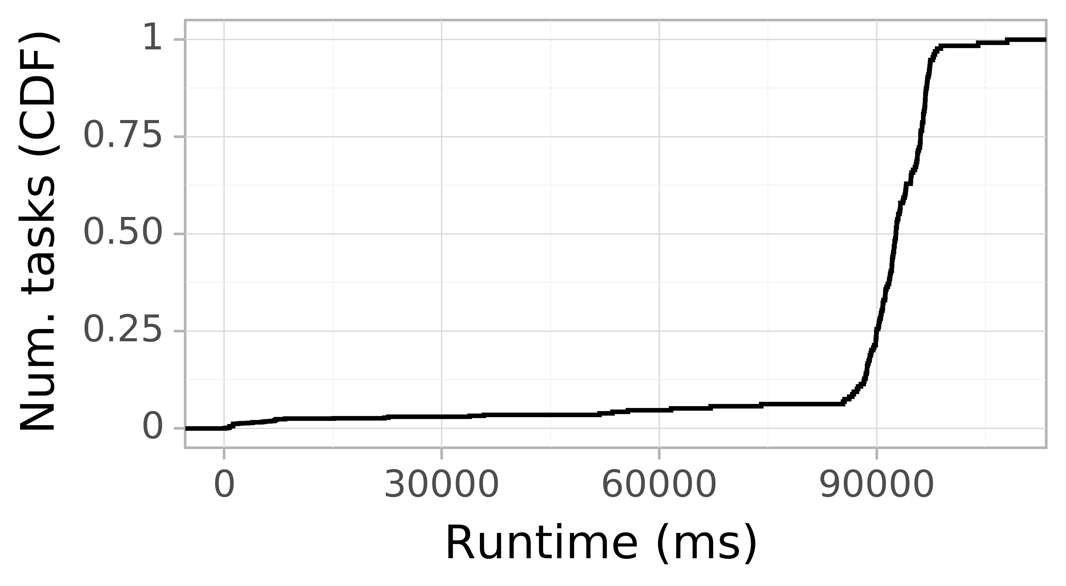 Task runtime CDF graph for the workflowhub_epigenomics_dataset-hep_grid5000_schema-0-2_epigenomics-hep-g5k-run001 trace.