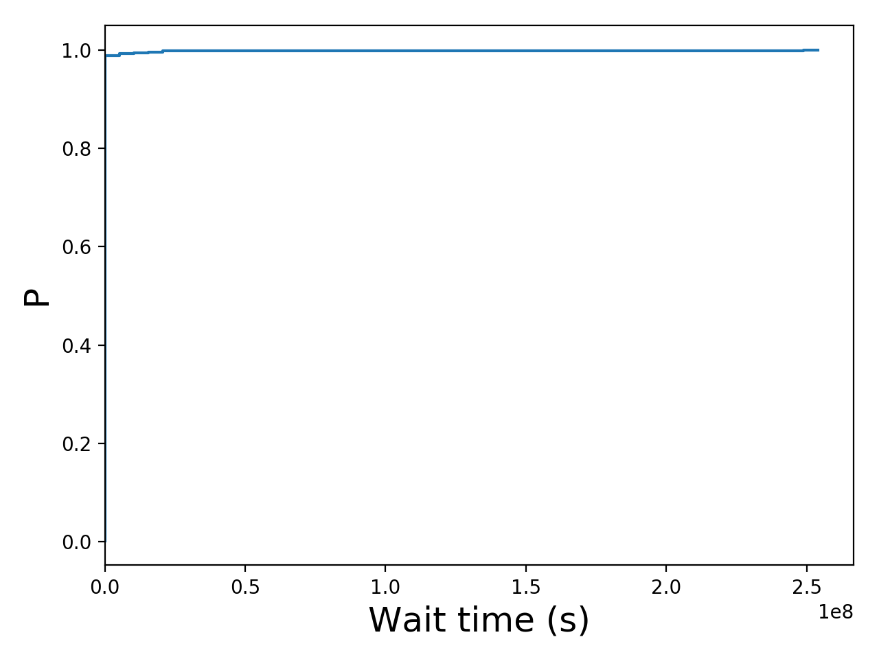 Task wait time CDF graph for the Google trace.